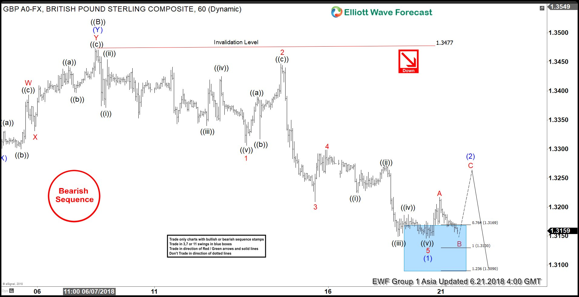 Elliott Wave Analysis: GBPUSD Showing Incomplete Sequence