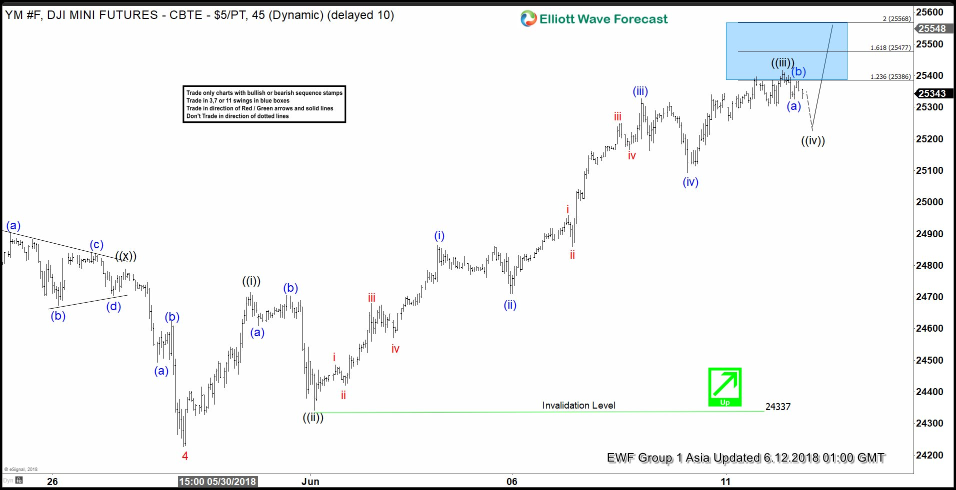 Dow Jones Nearing Completion of 5 Waves Impulse