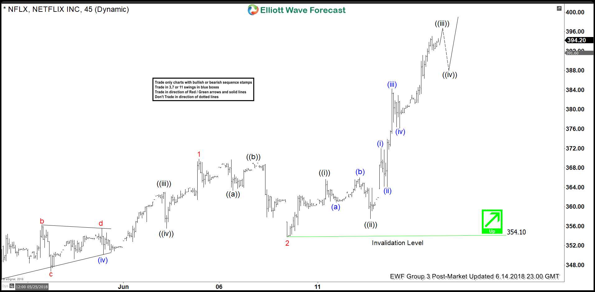 Netflix Elliott Wave View: More Strength is Expected