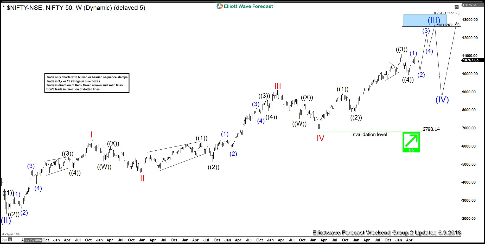 Nifty Weekly Elliott Wave