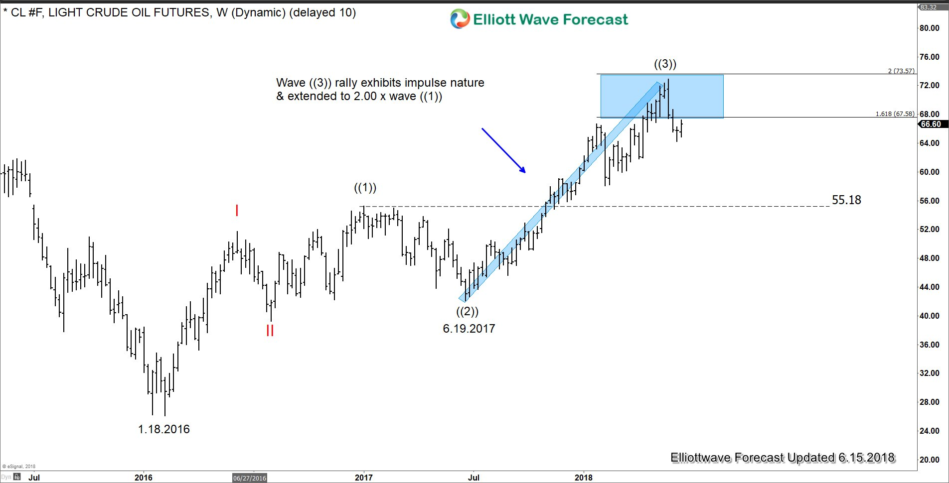 Oil Long Term Elliott Wave Analysis