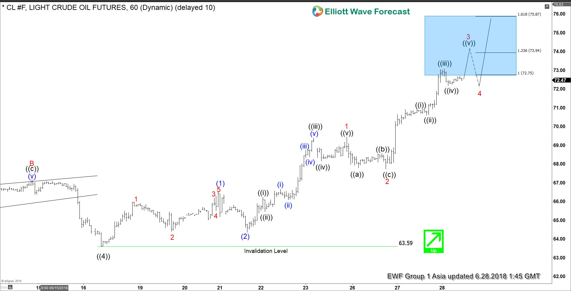OIL Elliott Wave Impulse Structure Calling For More Upside