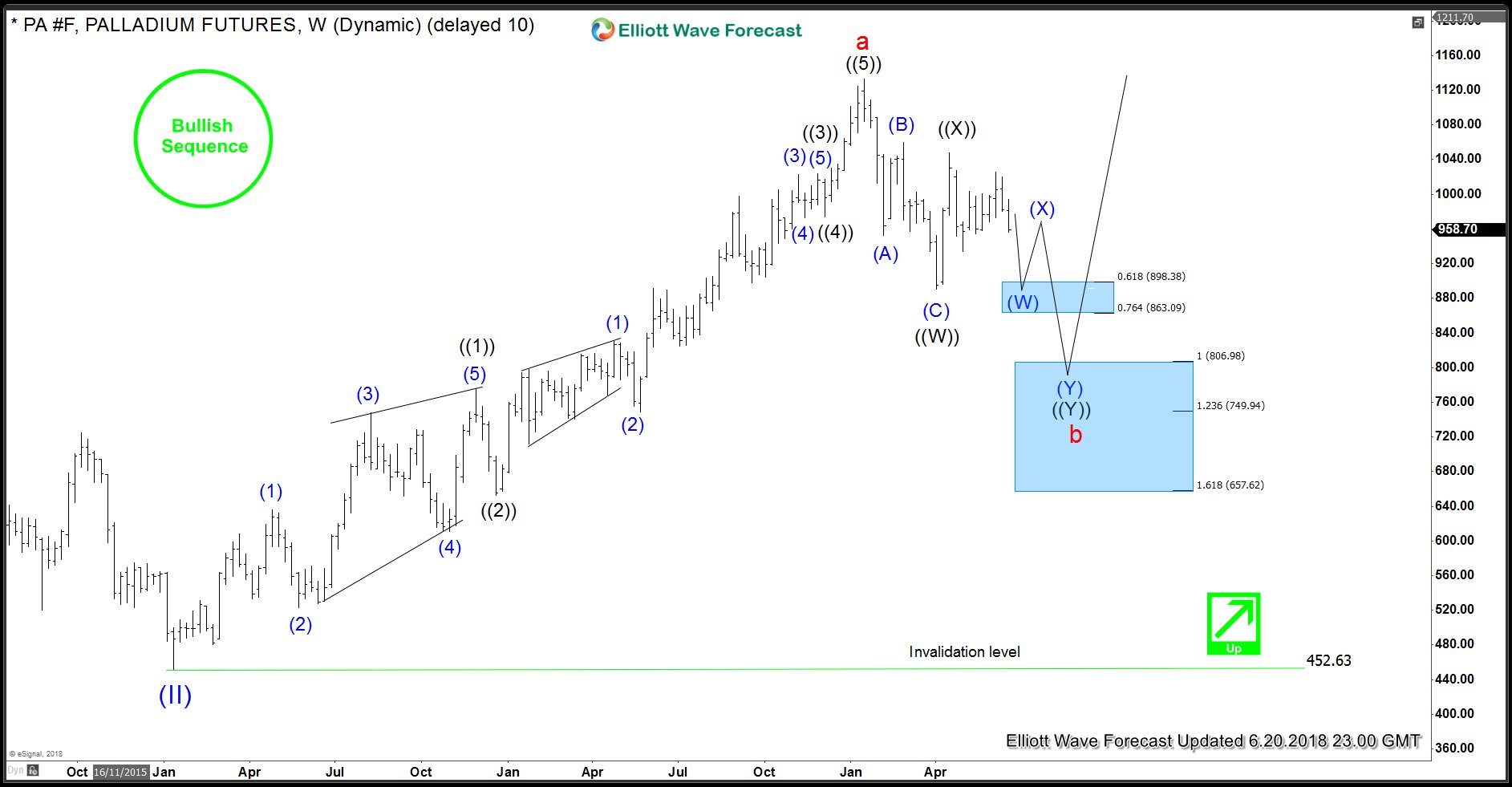 Palladium Buying Opportunity - Weekly Elliott Wave Analysis