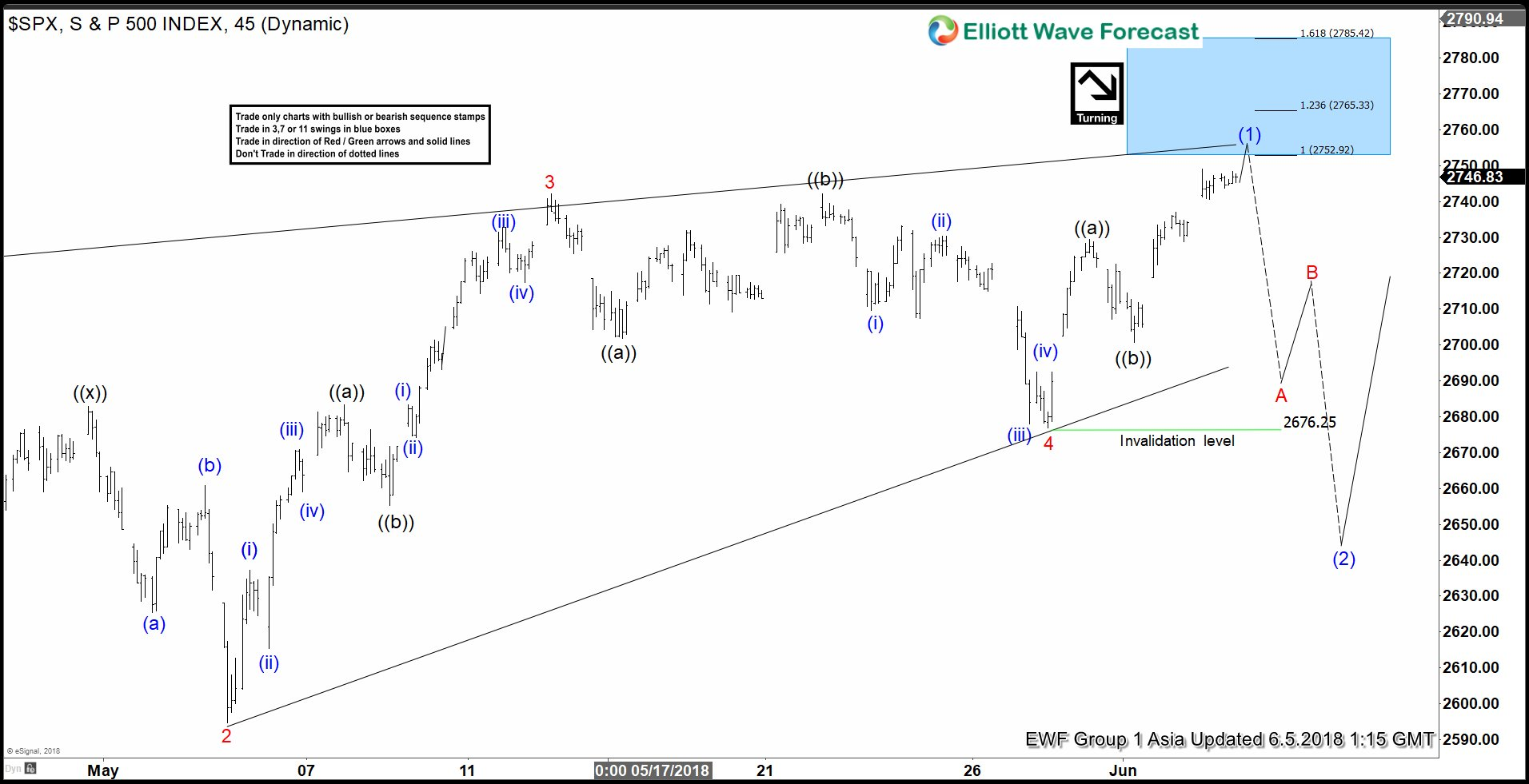 SPX Elliott Wave Analysis: Close To A Pullback?