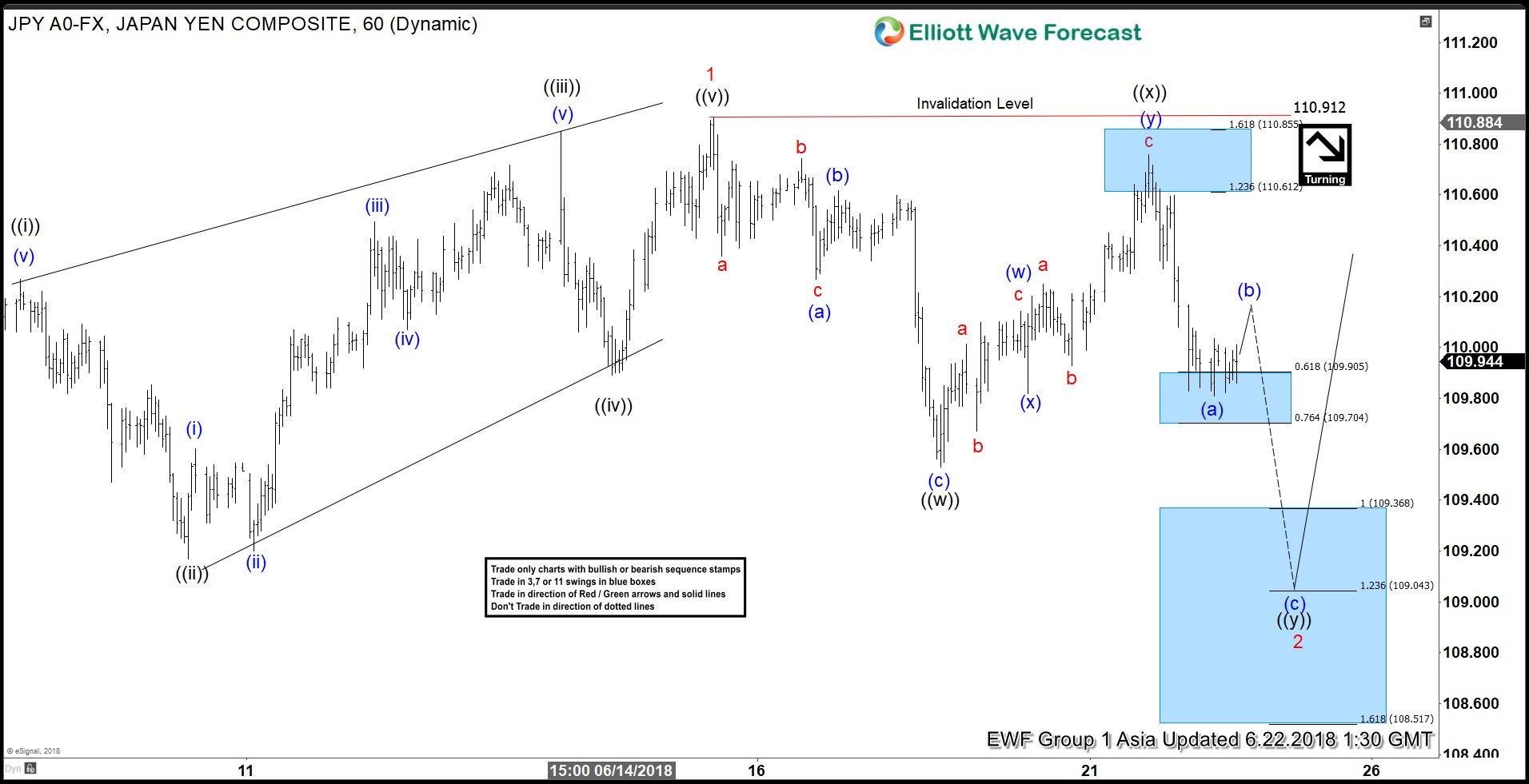 Elliott Wave View: USDJPY Support Around The Corner?