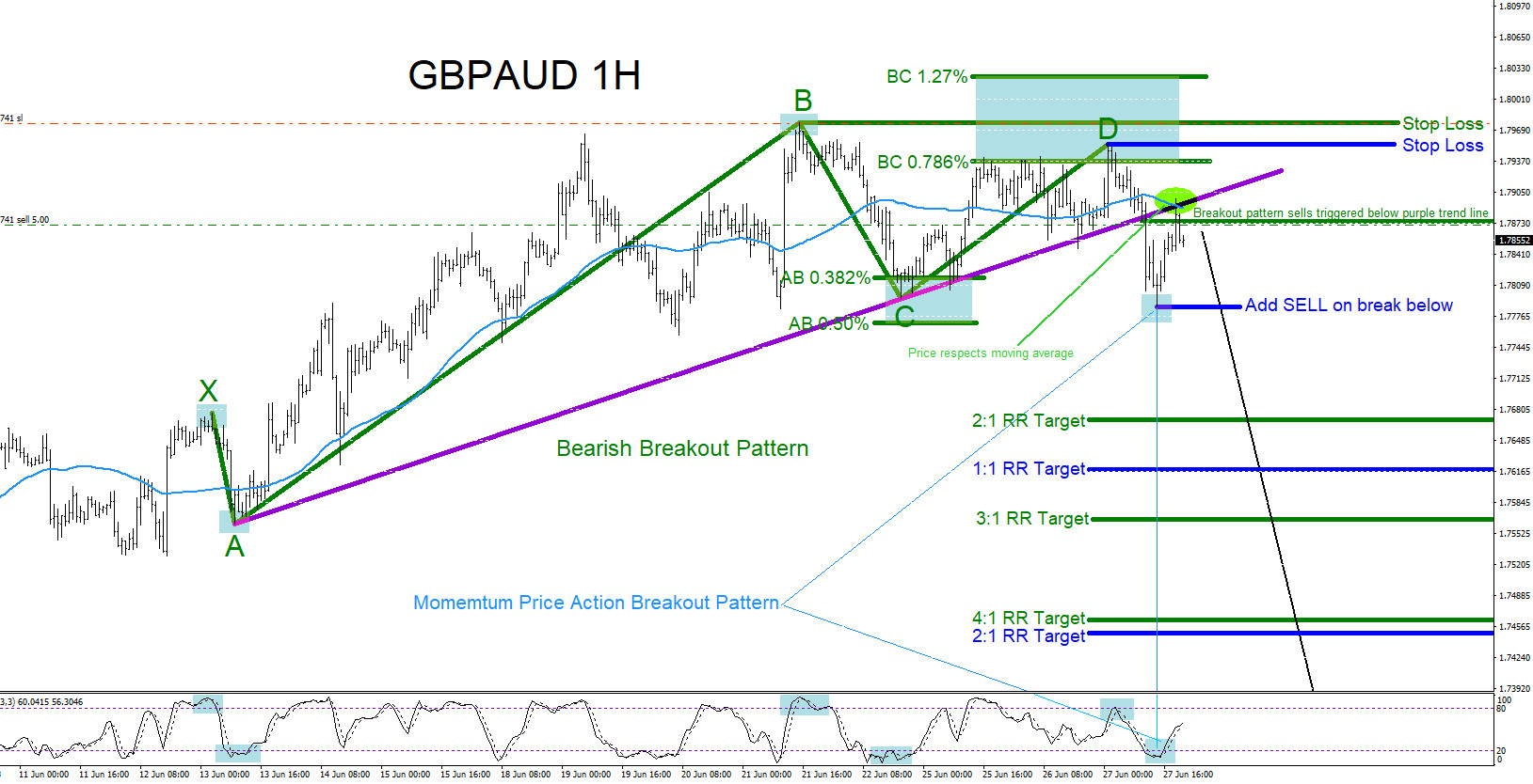 GBPAUD : Down Side Trade Set Up
