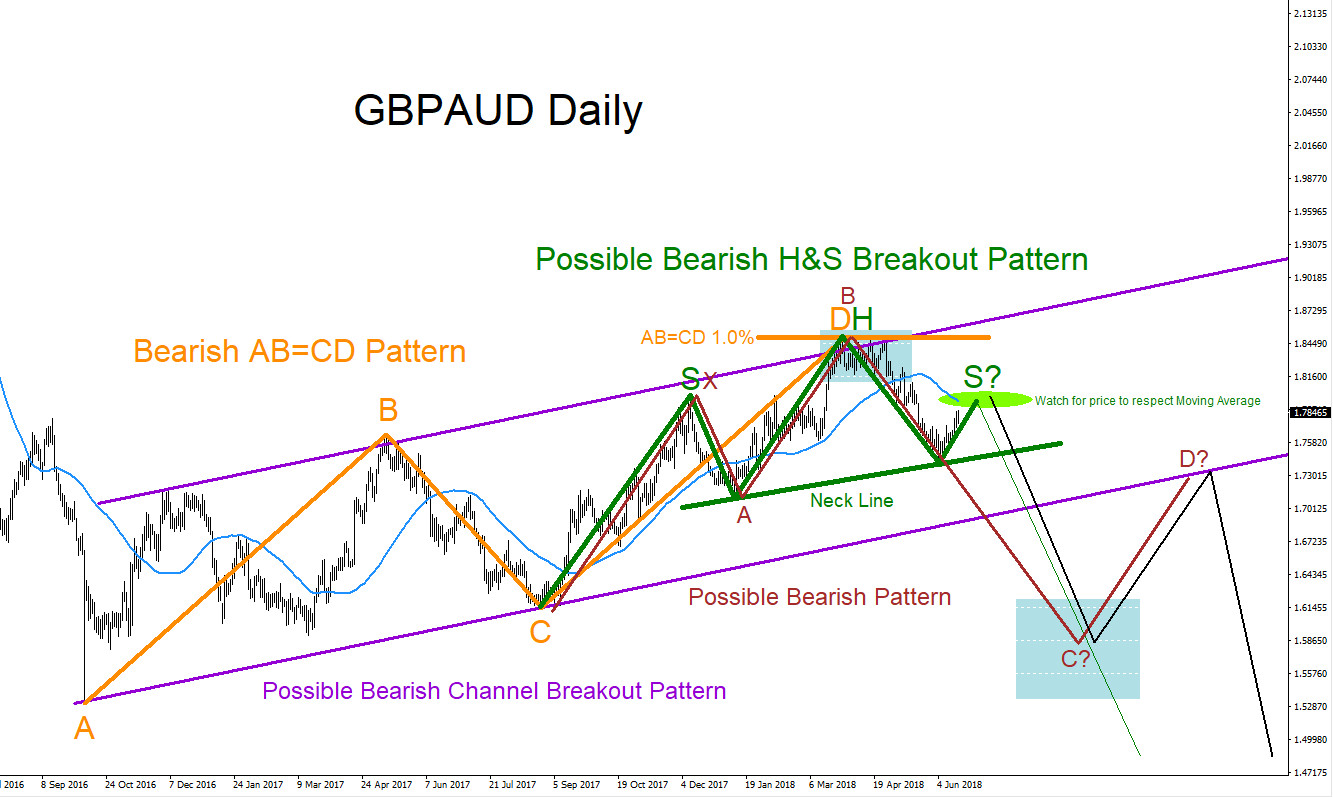 GBPAUD, technical analysis, elliottwave, elliott wave, forex, bearish, patterns