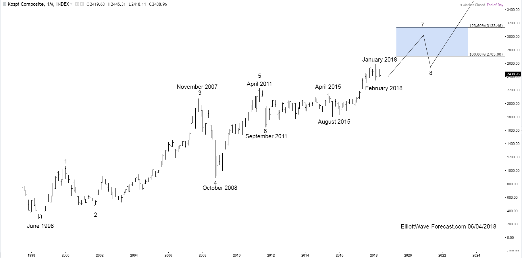KOSPI Index Monthly Chart