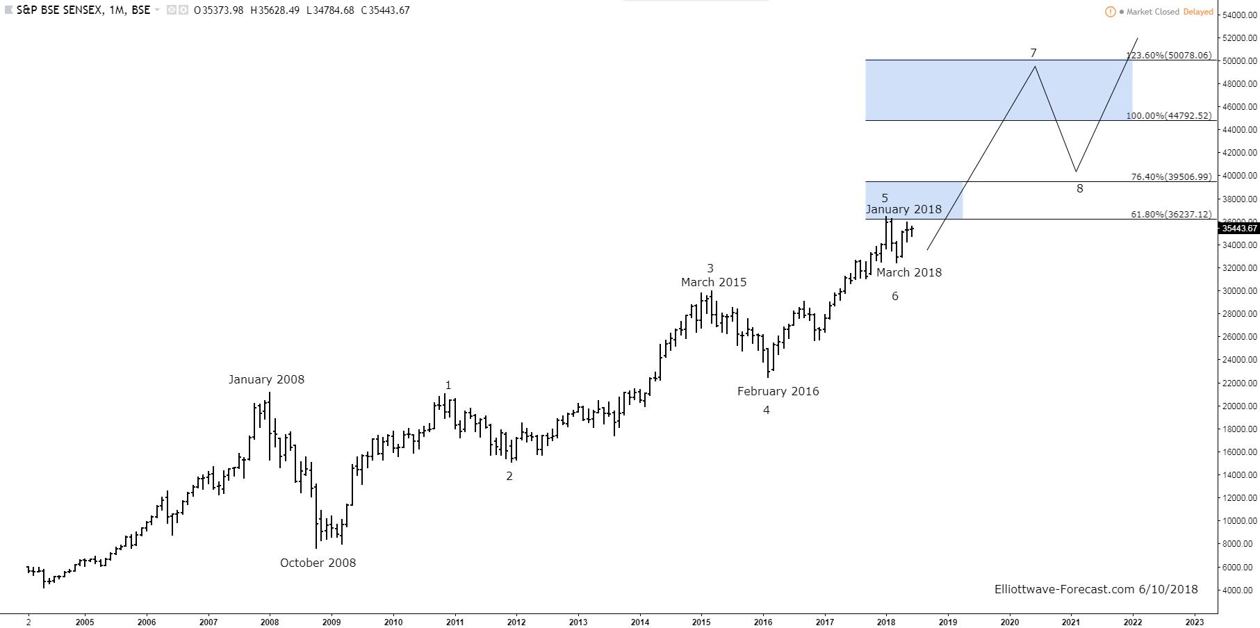 The Sensex Index Long Term Bullish Cycles