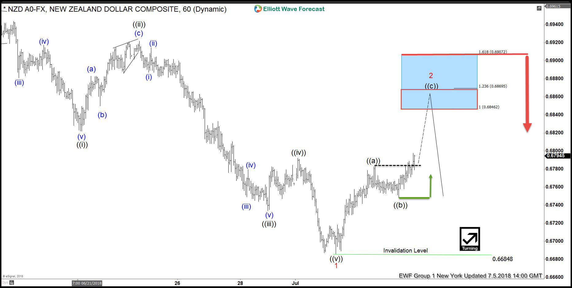 NZDUSD forecasting the path & selling the rallies