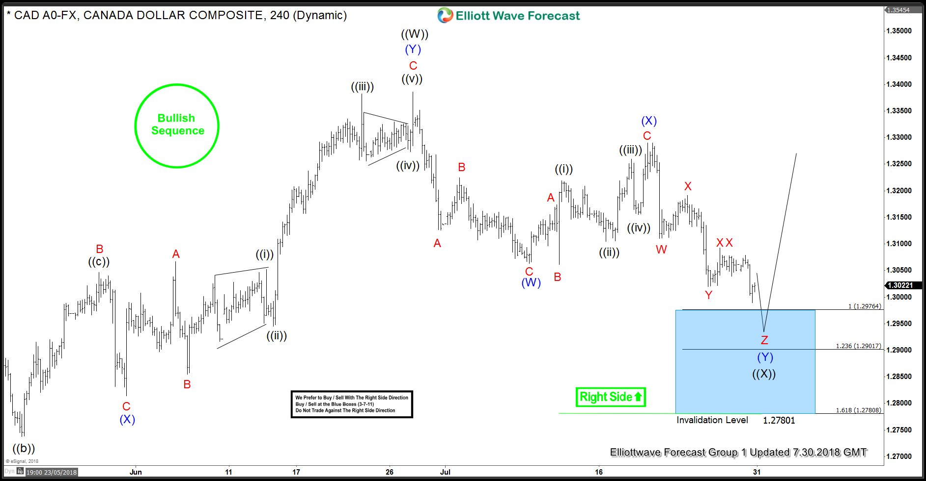 USDCAD Elliott Wave Analysis - 240 minute chart