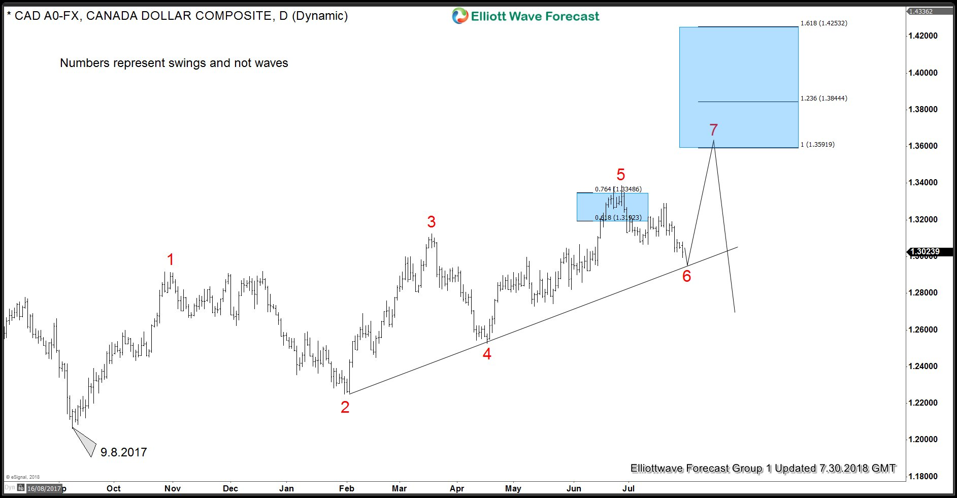 USDCAD Elliott Wave Analysis- Right Side And Inflection Area