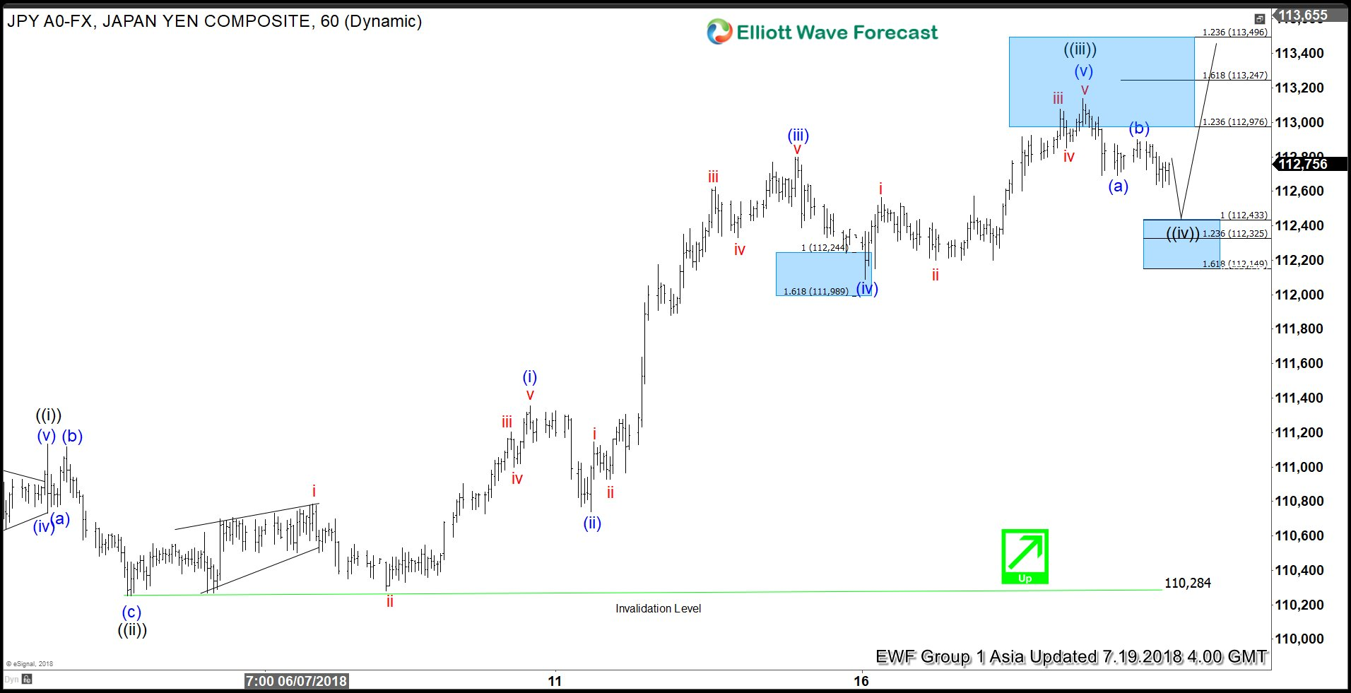 Elliott Wave Analysis: USDJPY Rallying Higher As Impulse