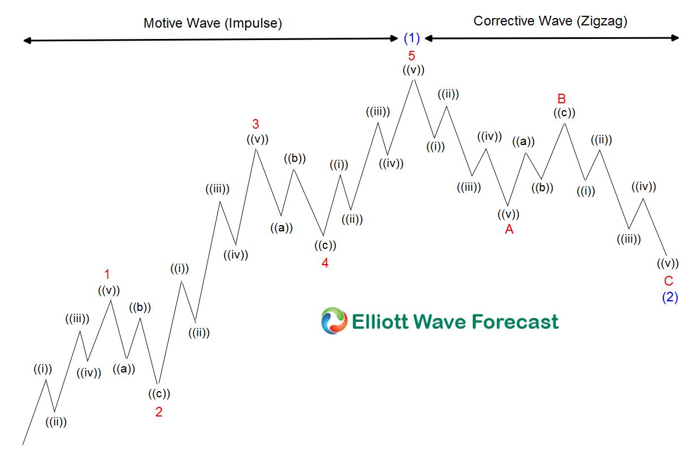 Motive wave vs Corrective wave for Market Nature blog