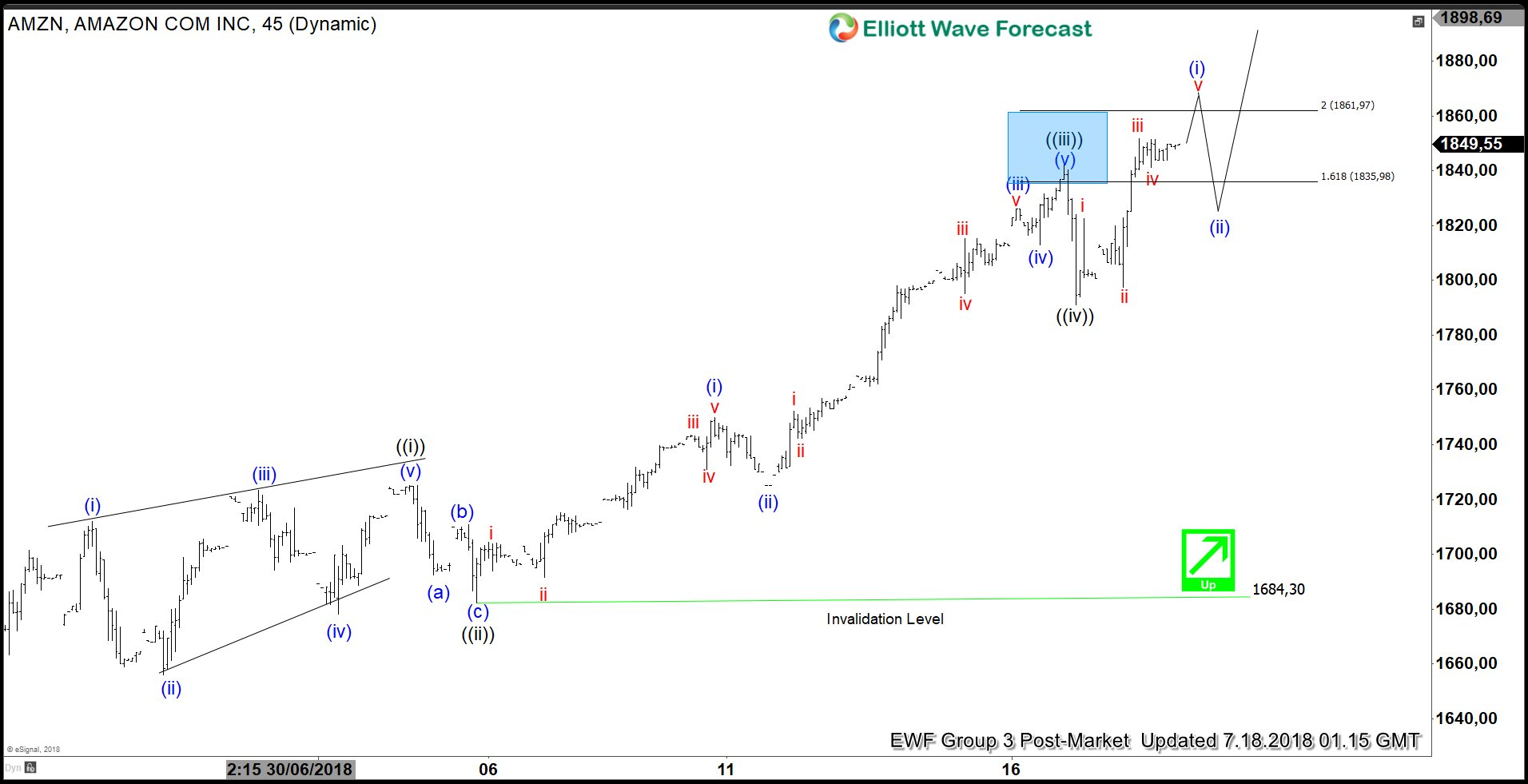 Elliott Wave Analysis: Amazon Showing Impulse Rally