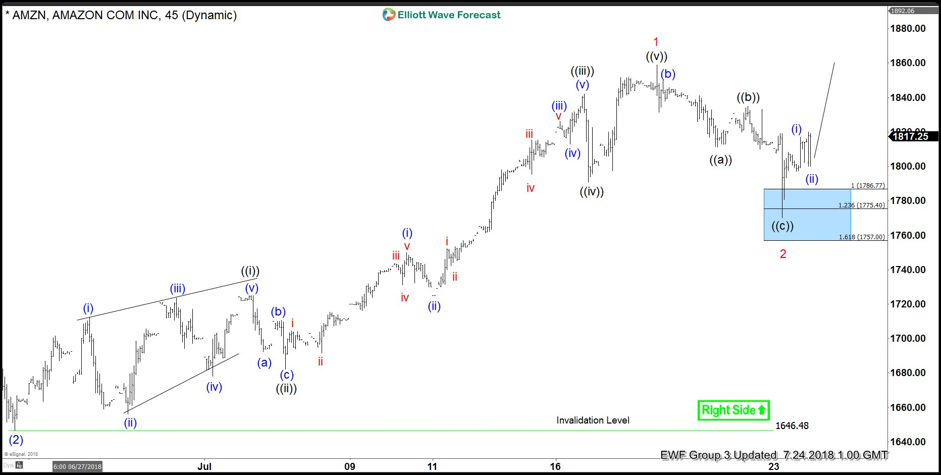 Elliott Wave Analysis: Amazon May Start Another Extension Higher