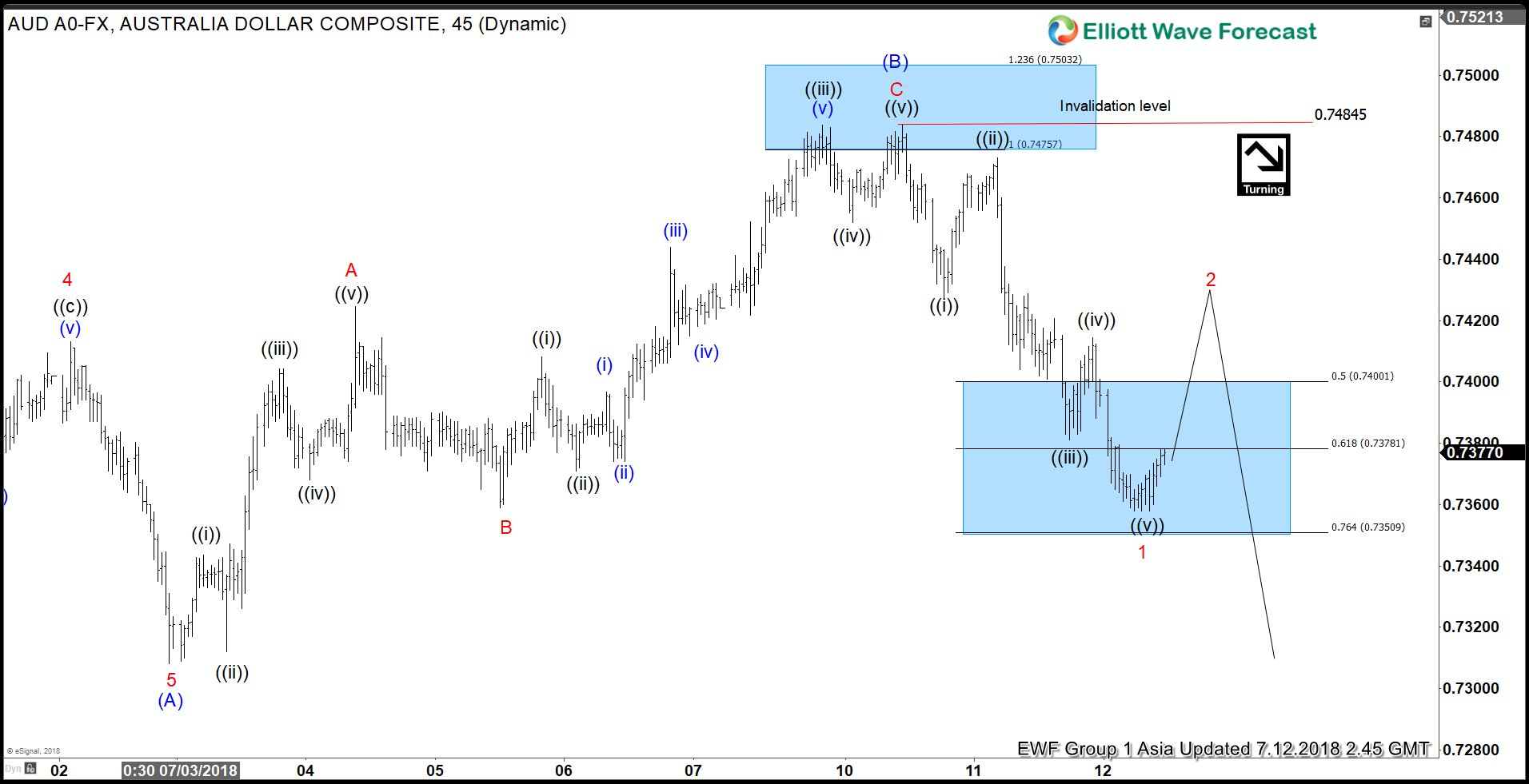 Elliott Wave Analysis: Is AUDUSD Ready to Resume Lower?