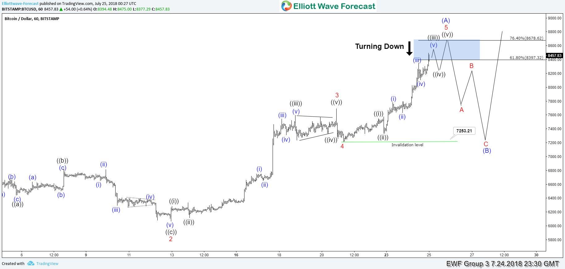 Bitcoin Elliott Wave Analysis: Close to Ending 5 Waves