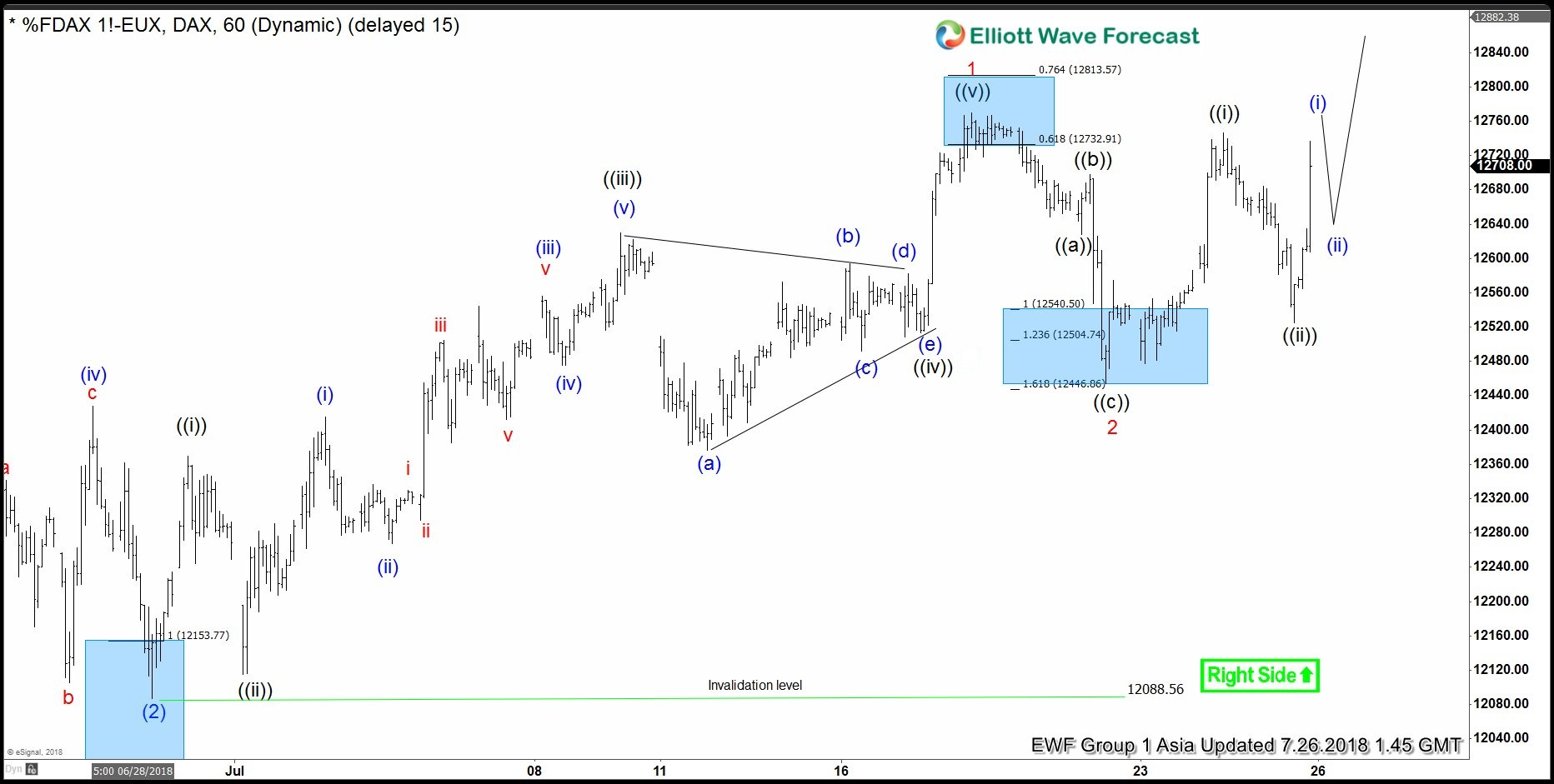Elliott Wave Stock Market Archives Elliott Wave Forecast
