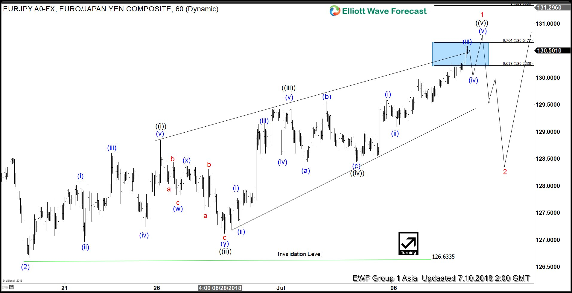 EURJPY Elliott Wave Analysis: Pullback can Provide Buying Opportunity