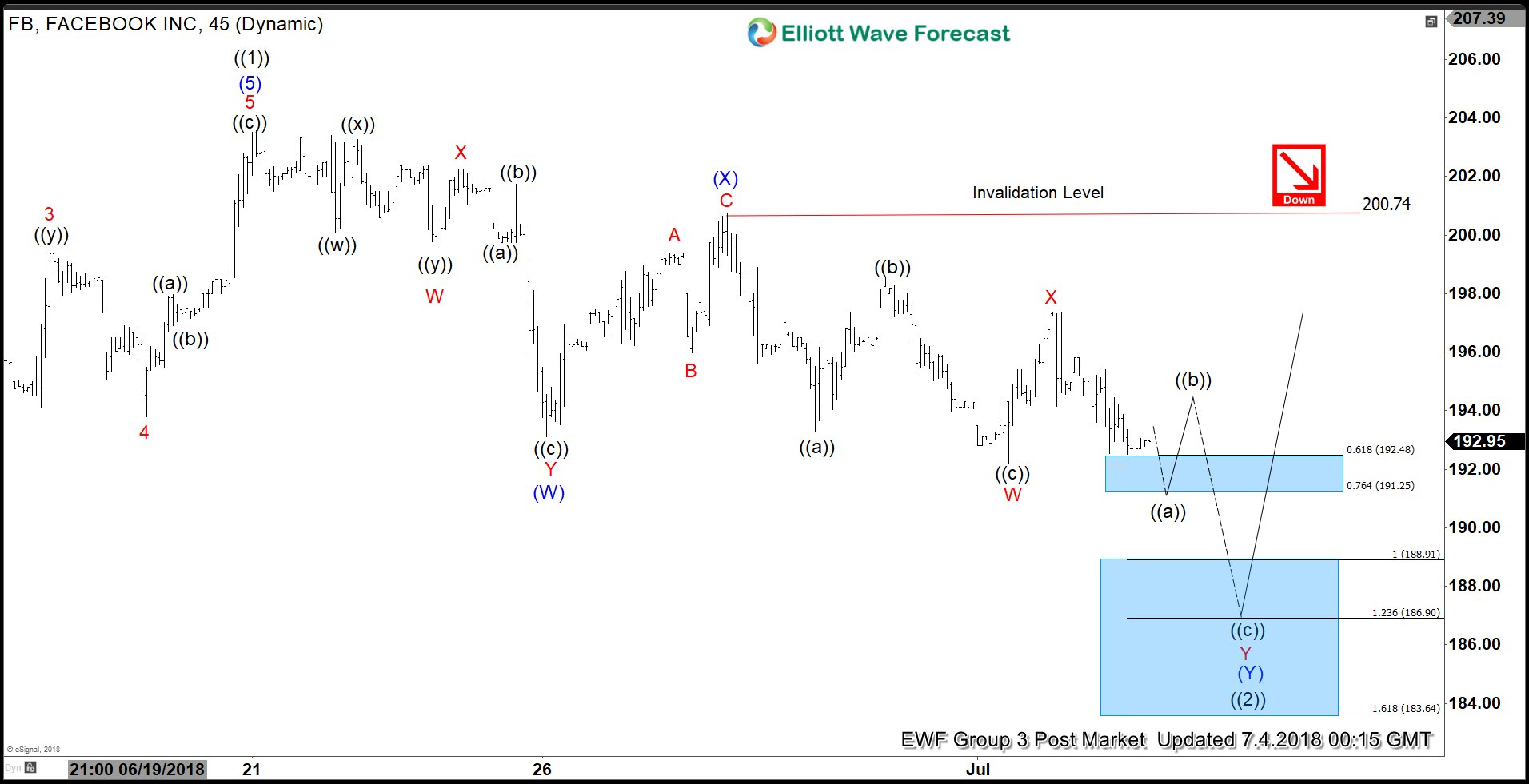 Facebook ($FB) Elliott Wave Analysis: Pullback Remains In-progress