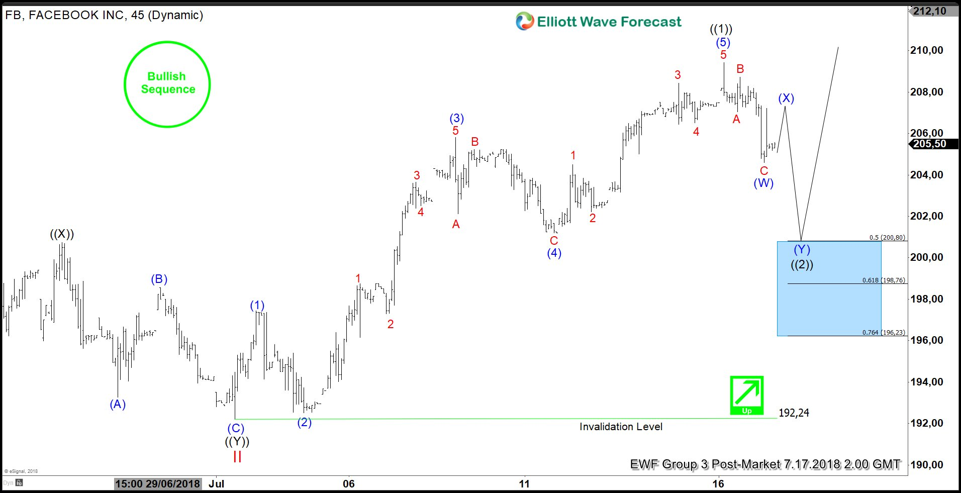 Facebook Elliott Wave Analysis: Correction Taking Place