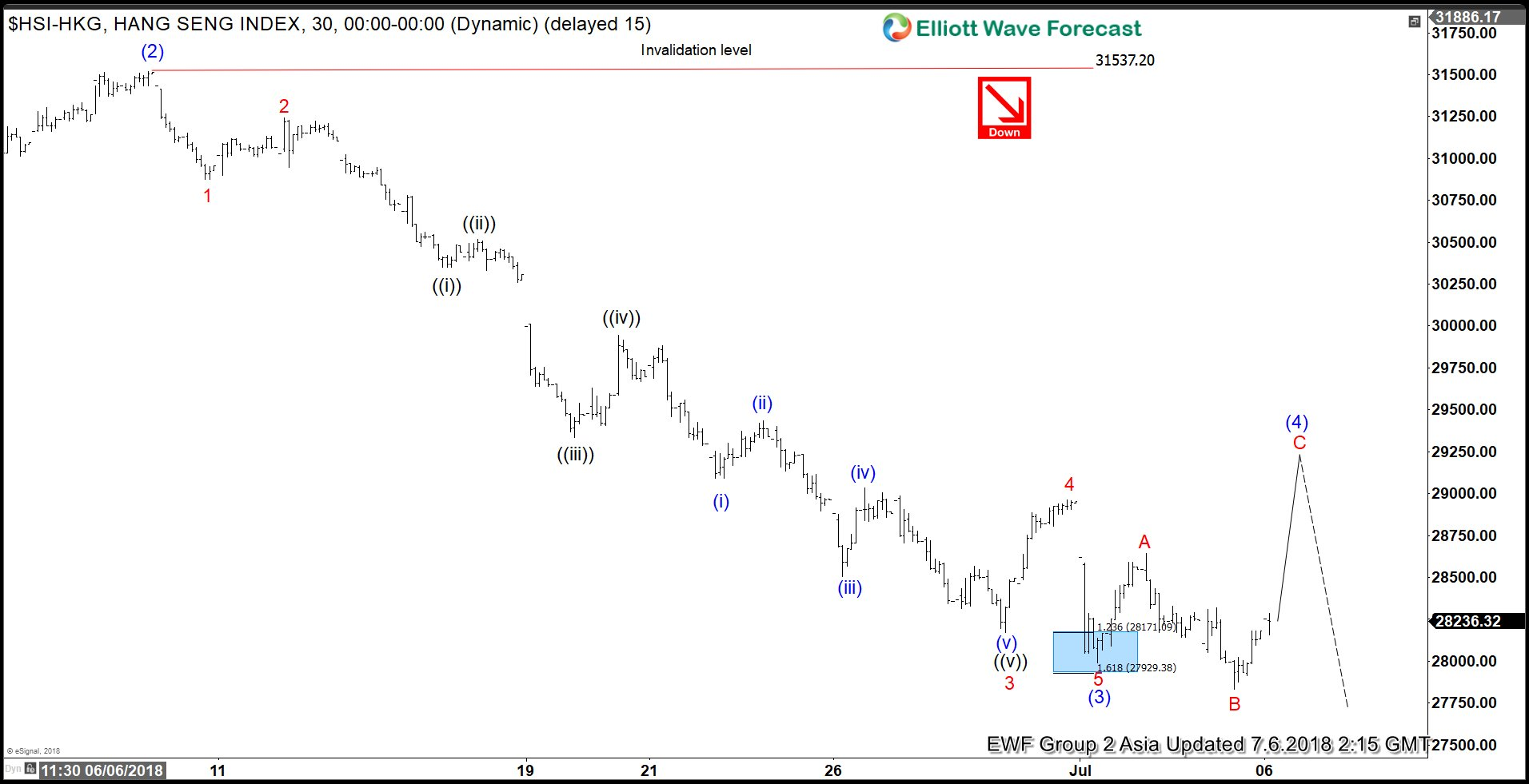 Hang Seng Elliott Wave Analysis: Correction Lower Happening