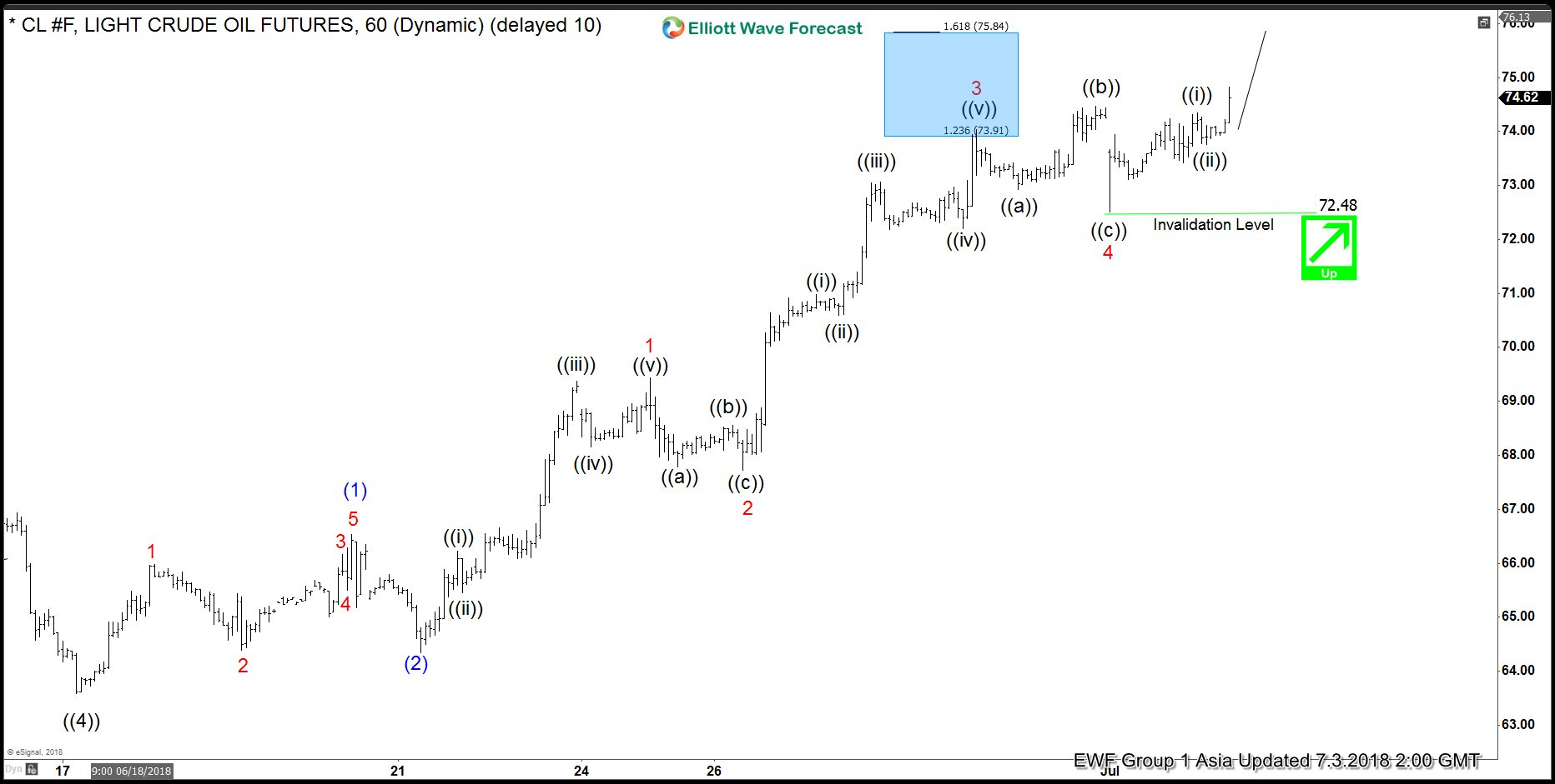 OIL Elliott Wave Analysis: Rallying Higher In An Impulse Structure