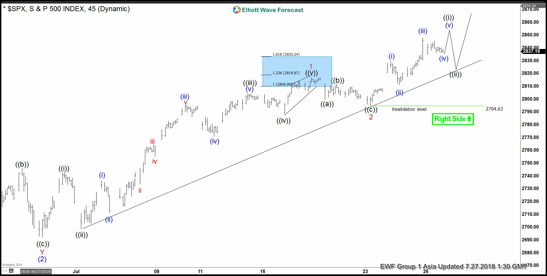 SPX Elliott Wave Analysis: Next Leg Higher May Have Started
