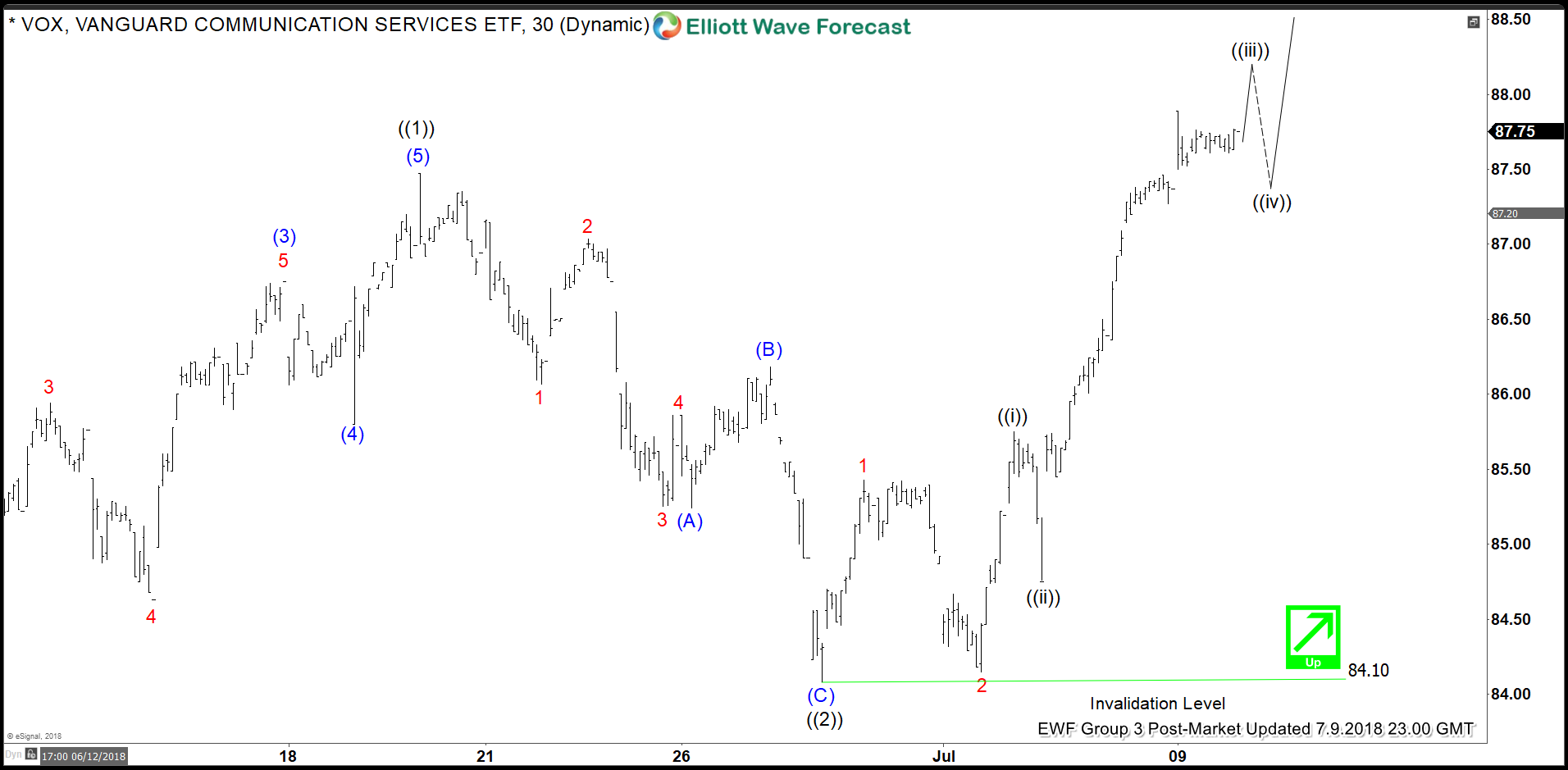VOX Elliott Wave Analysis: Started Another Extension Higher