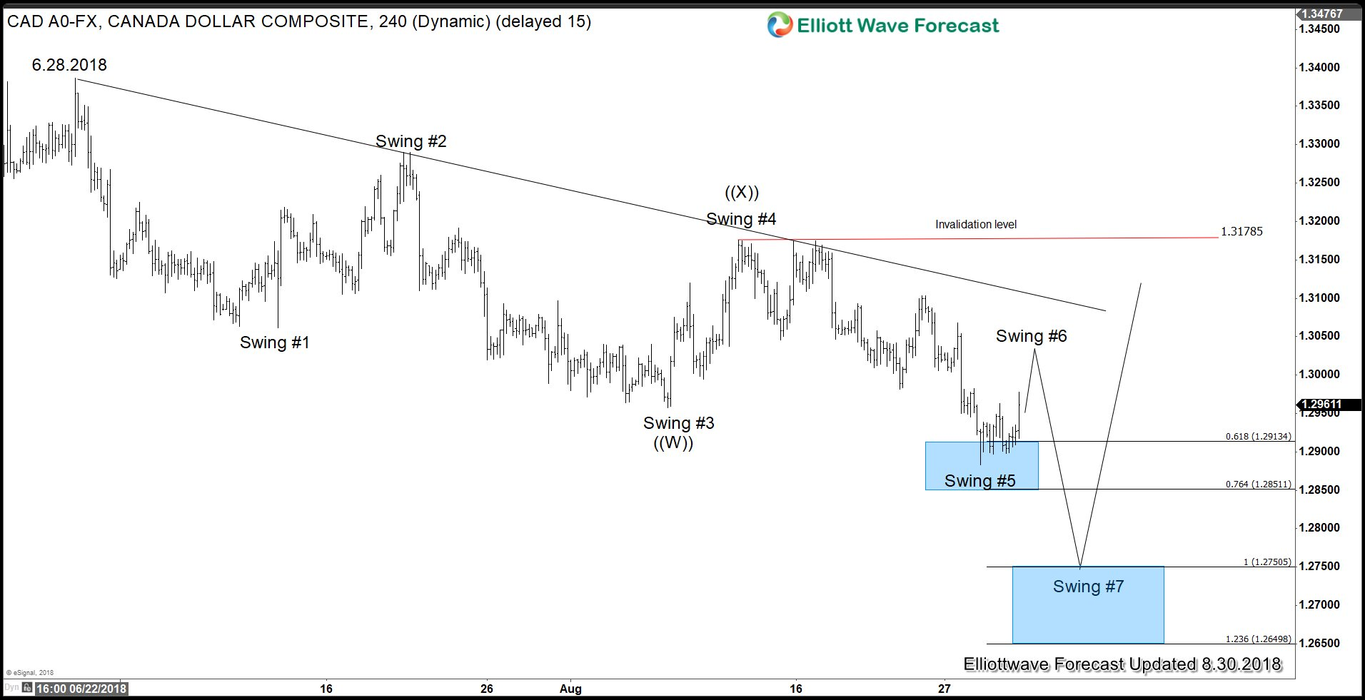 USDCAD Elliott Wave Sequence