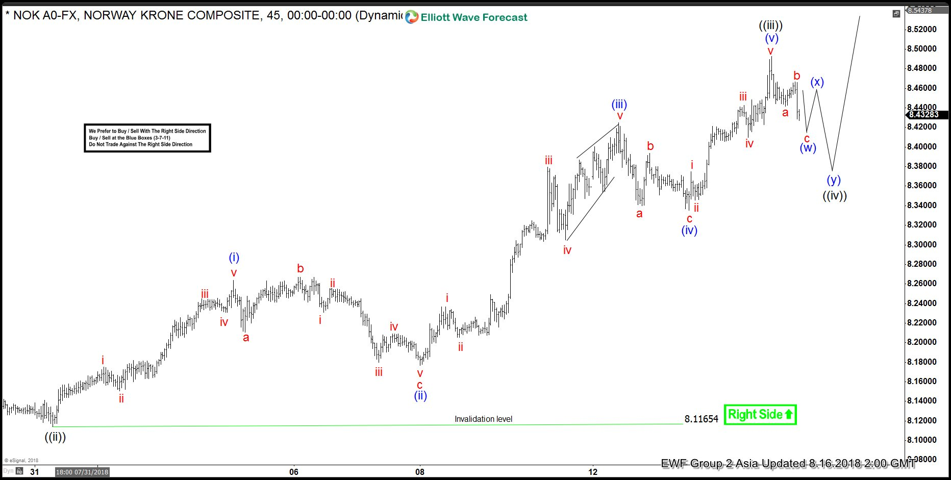 USDNOK Elliott Wave View: Dips Should Remain Supported