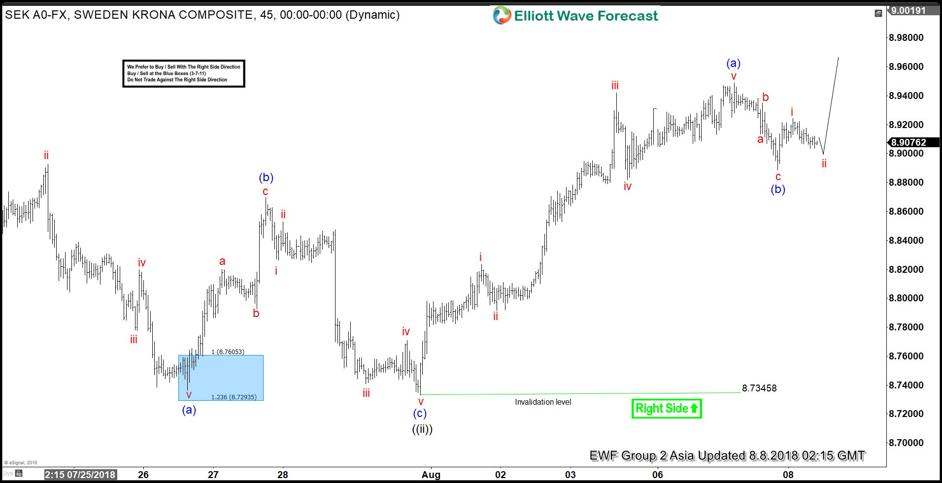 USDSEK Elliott Wave View: Starting C Leg Higher?