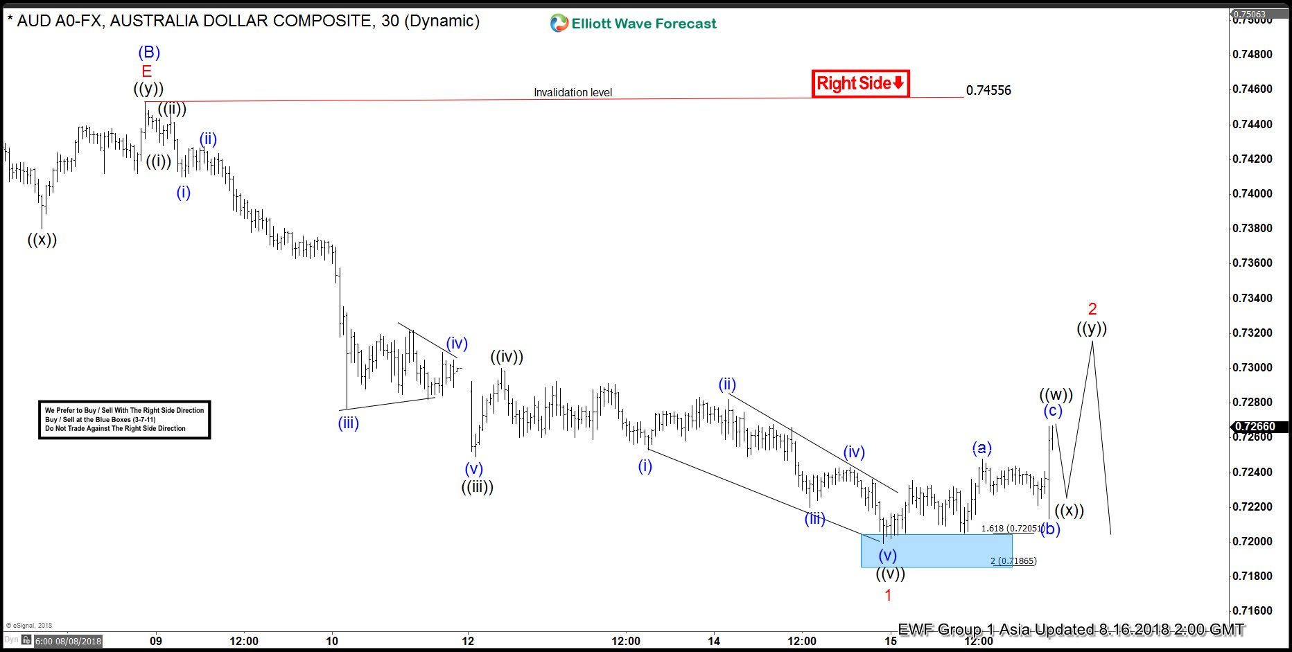 AUDUSD Elliott Wave View: More Downside Is Expected