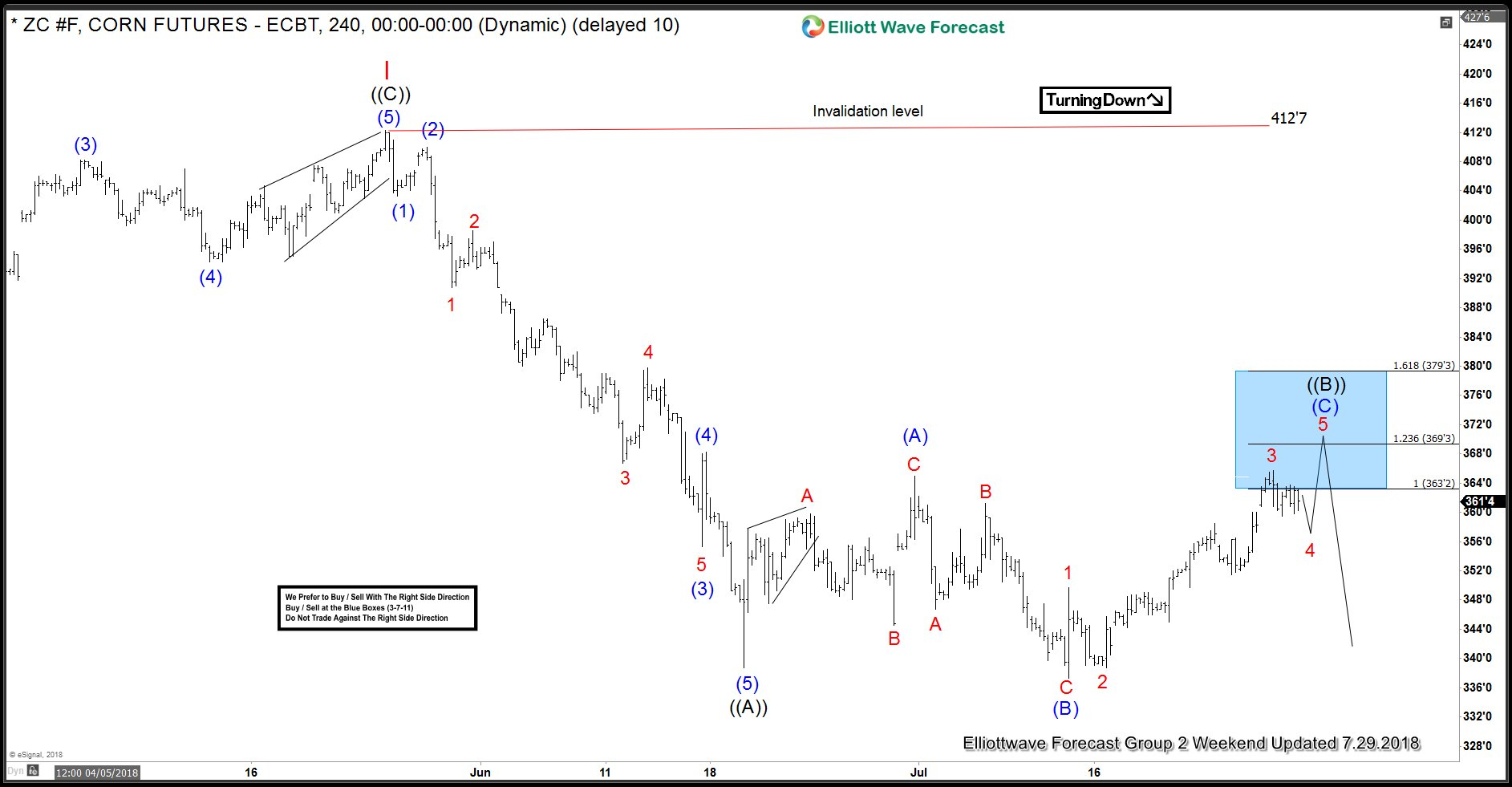 Corn Futures Forecasting The Decline After Elliott Wave Flat
