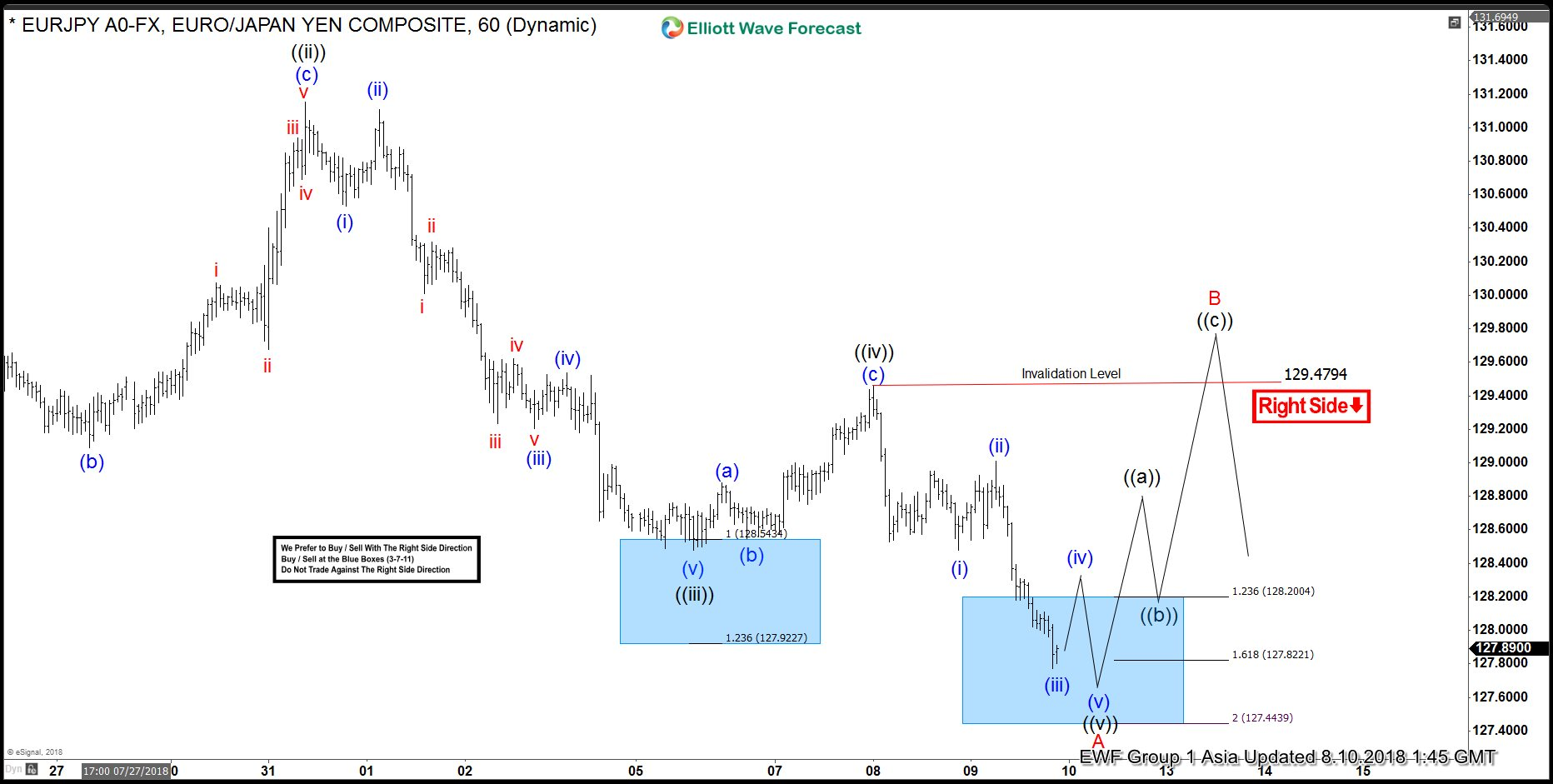 EURJPY Elliott Wave Analysis: Nearing 3 Wave Bounce?