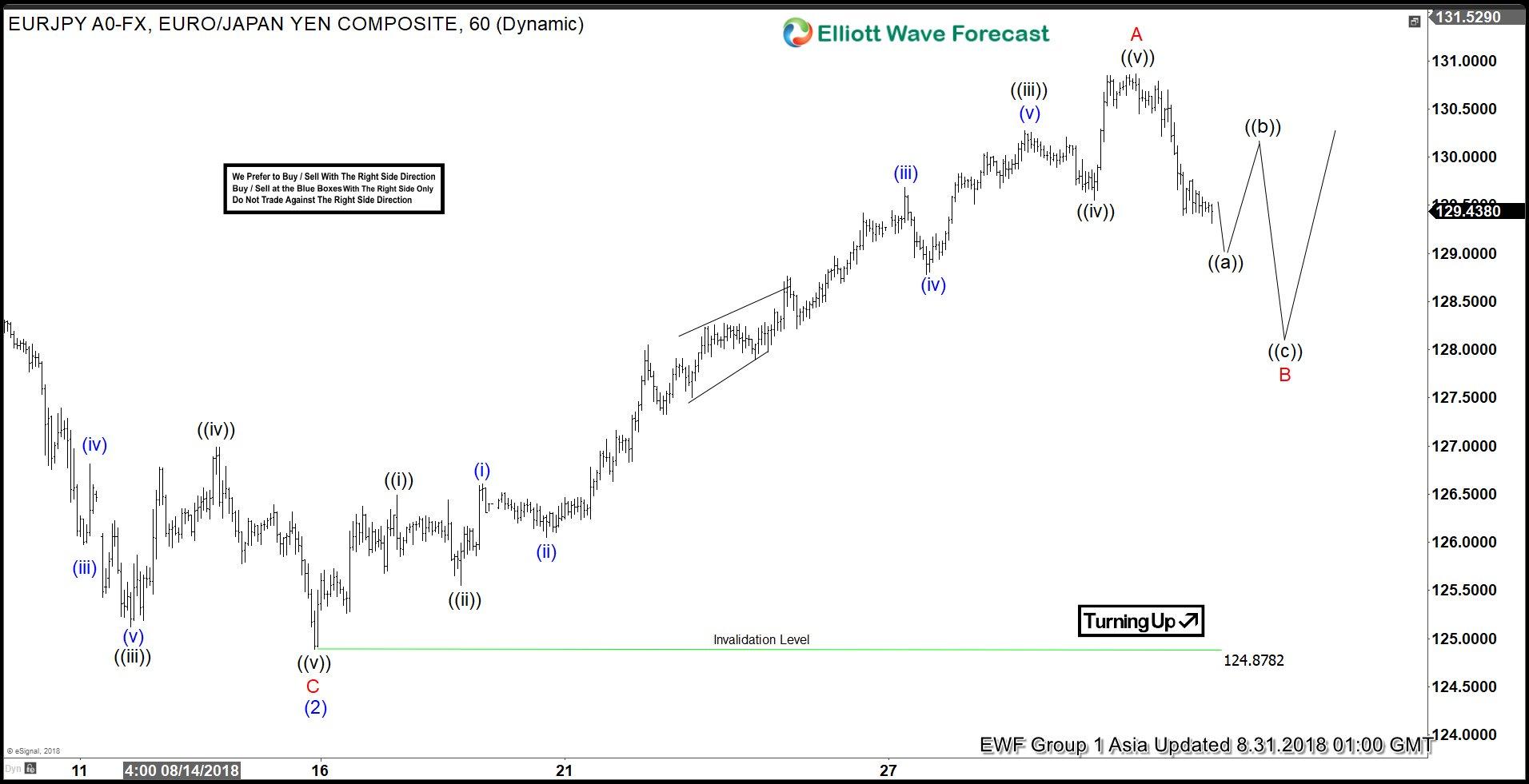 EURJPY Elliott Wave View: Ended 5 Waves Advance