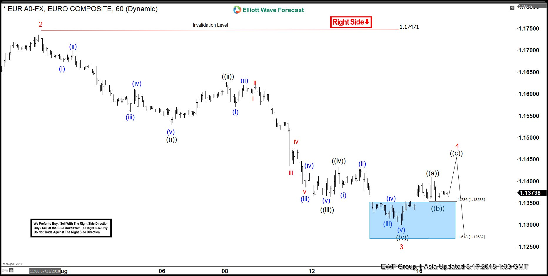 EURUSD Elliott Wave Analysis: More Weakness Expected
