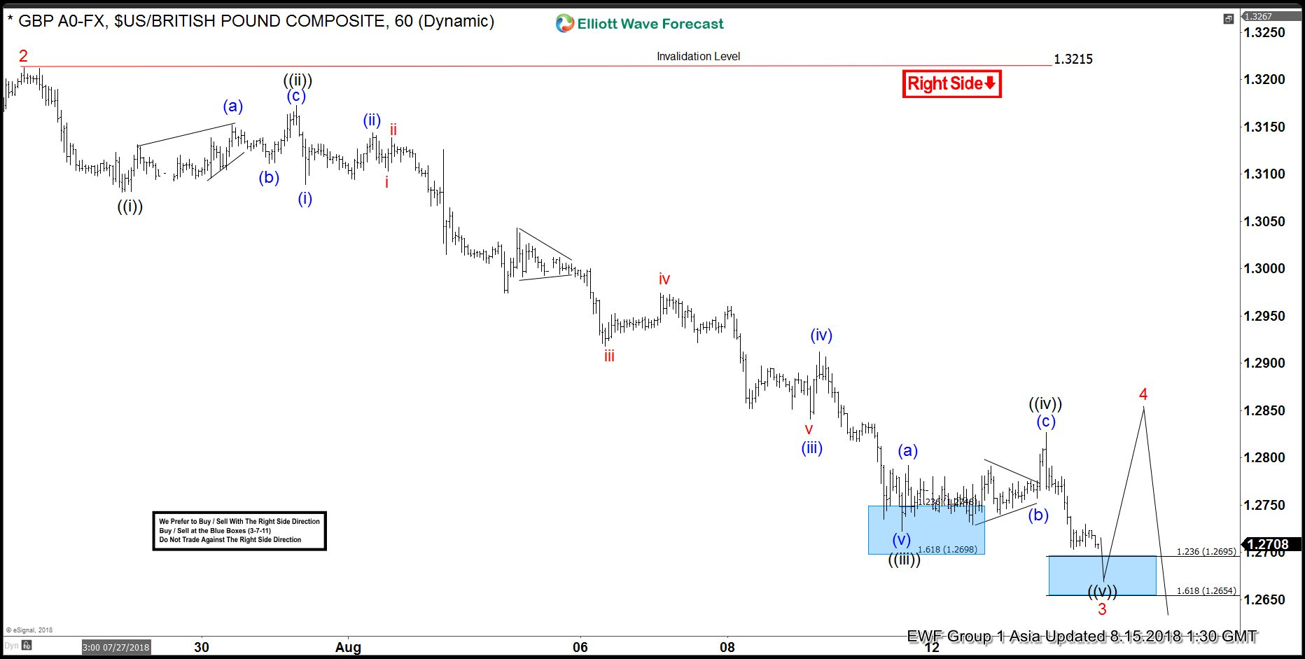 GBPUSD Elliott Wave View: Calling For More Downside