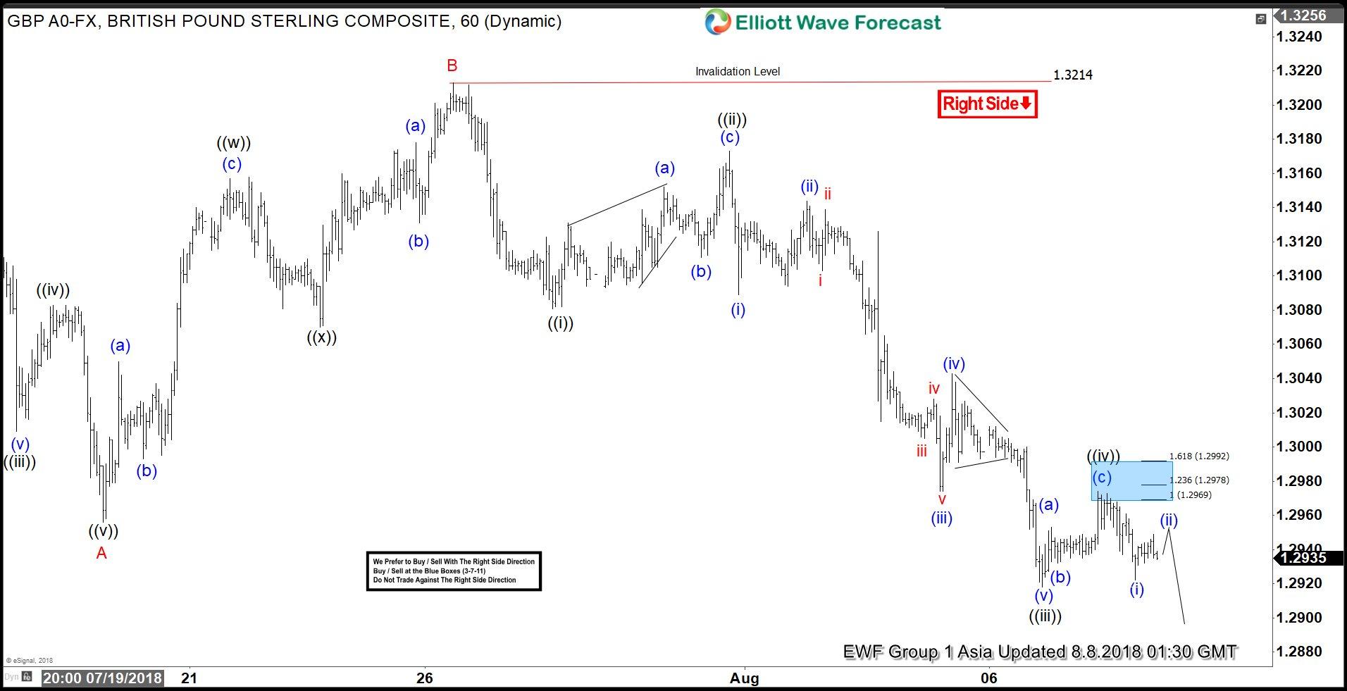 GBPUSD Elliott Wave Analysis: Right Side Calling Lower