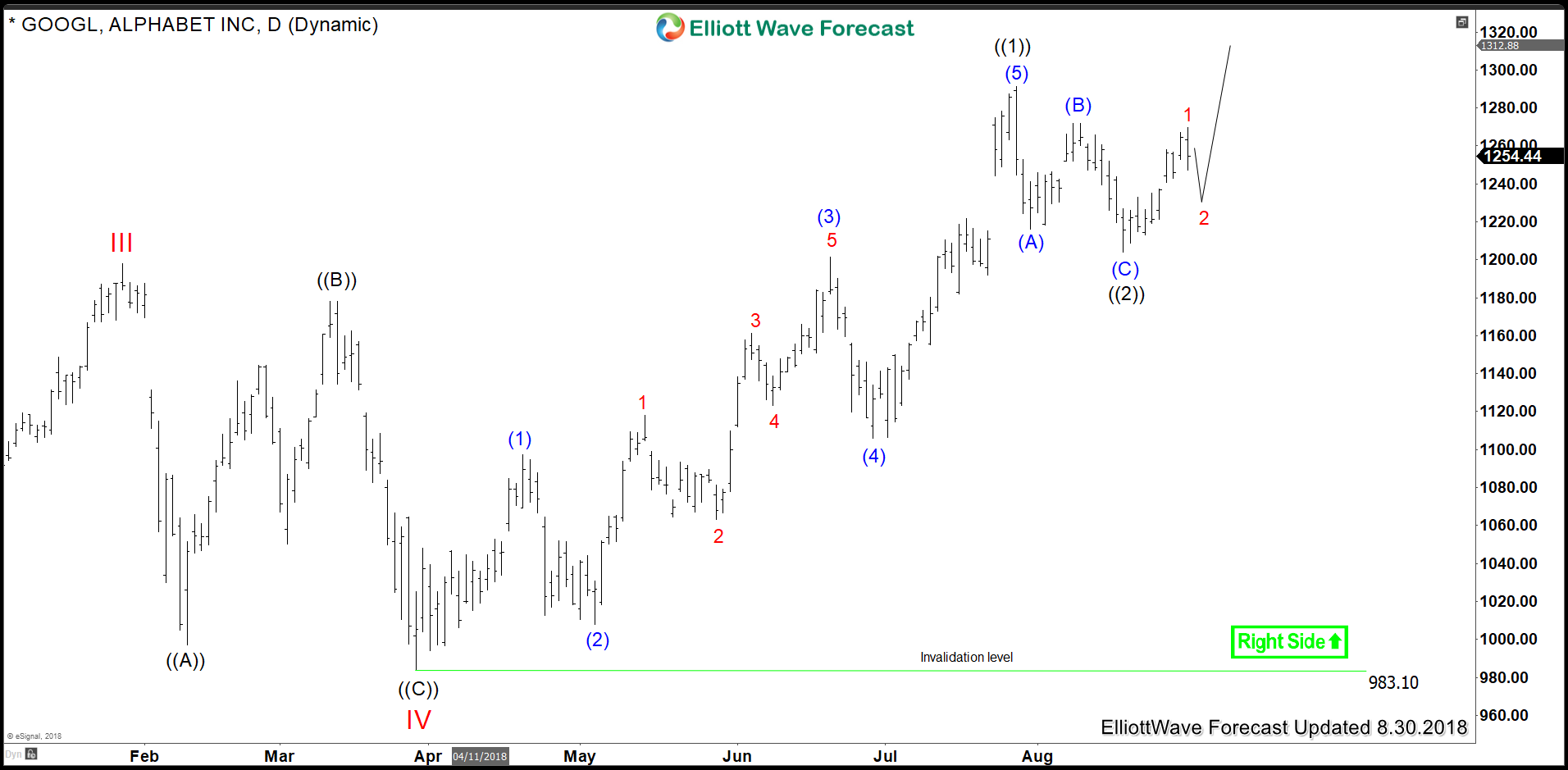 GOOGL Daily Chart 5 Waves