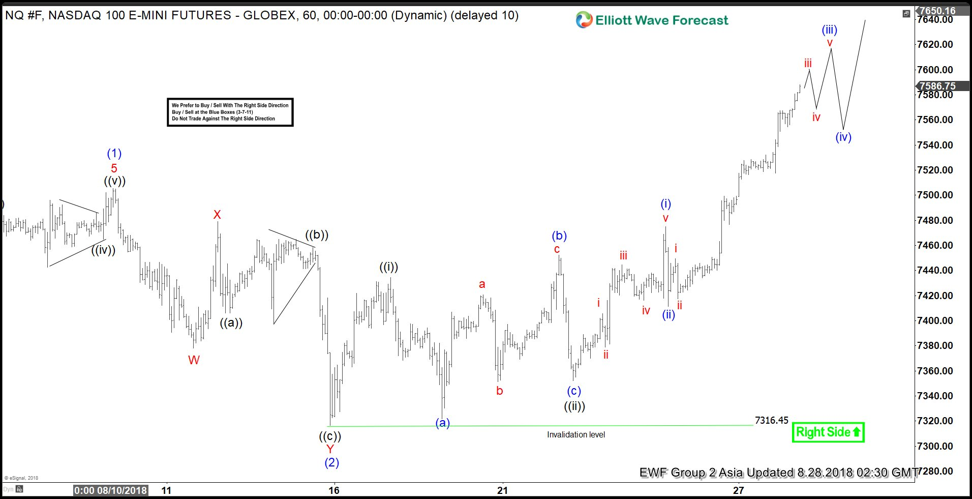 NASDAQ Elliott Wave Analysis: Nesting Higher As Impulse