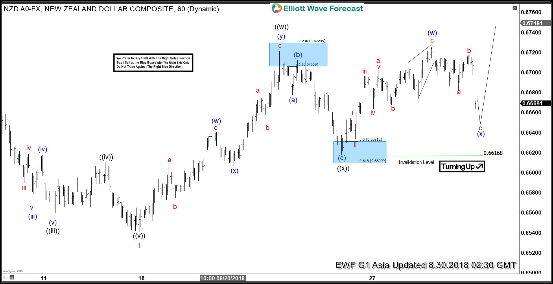 NZDUSD Elliott Wave Analysis: Double Correction Taking Place