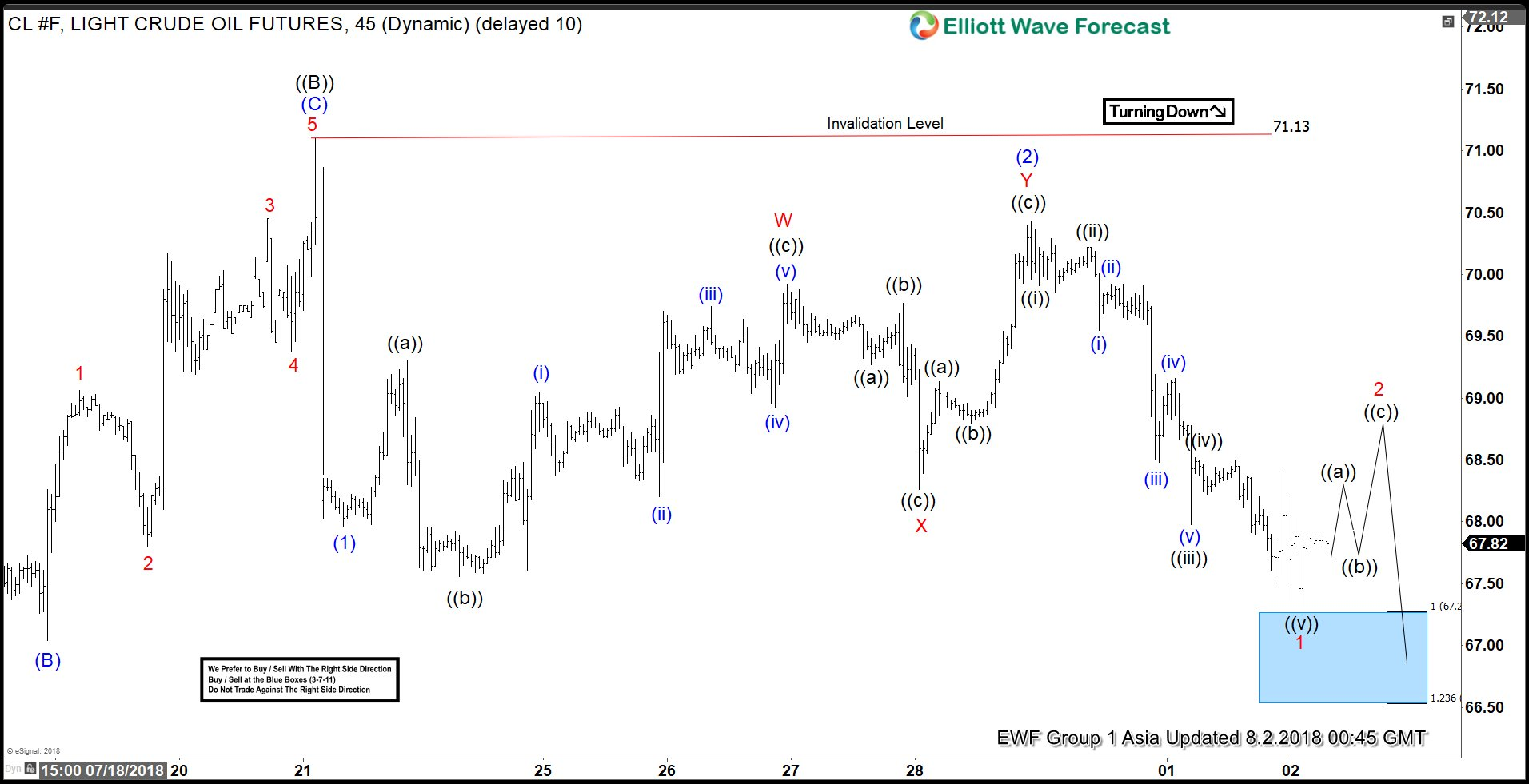 Elliott Wave Analysis: OIL Starting Next Leg Lower