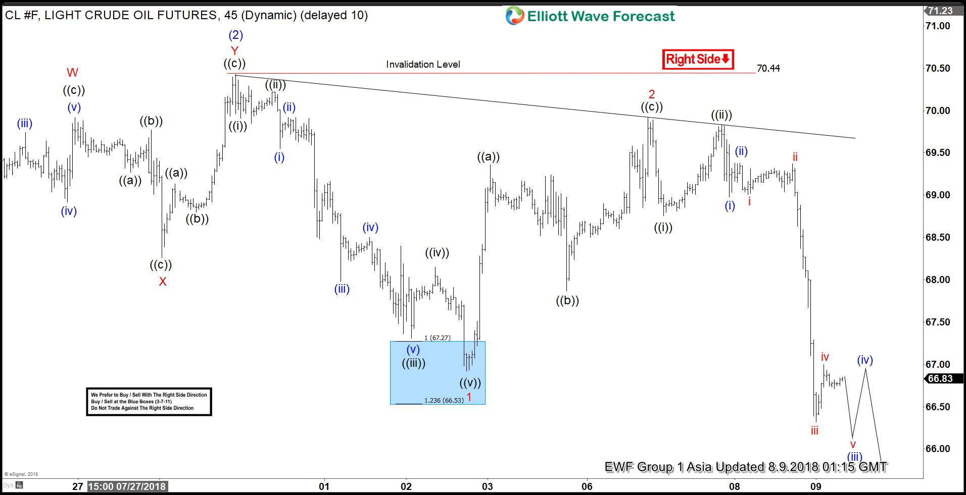 OIL Elliott Wave Analysis: Turning The Move Lower