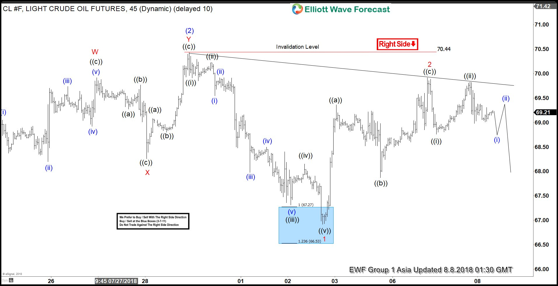 Oil Elliott Wave Analysis: Forecasting the Decline