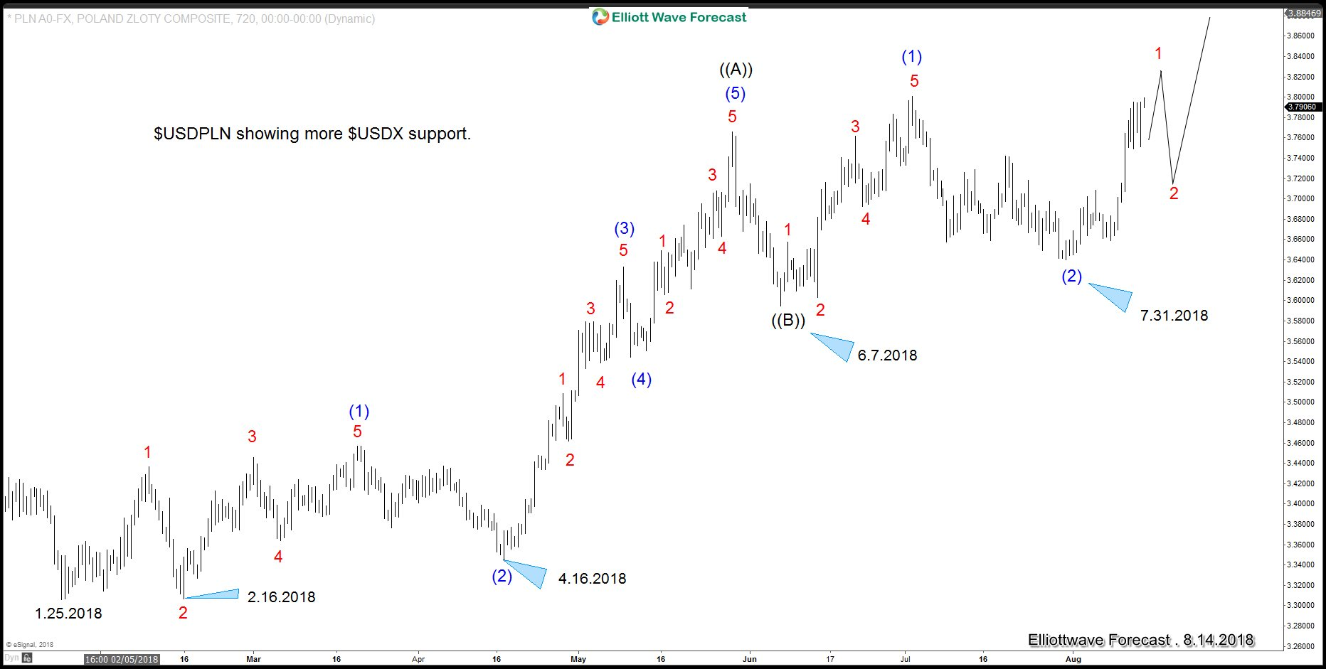 USDPLN 4 Hour Elliott Wave Analysis