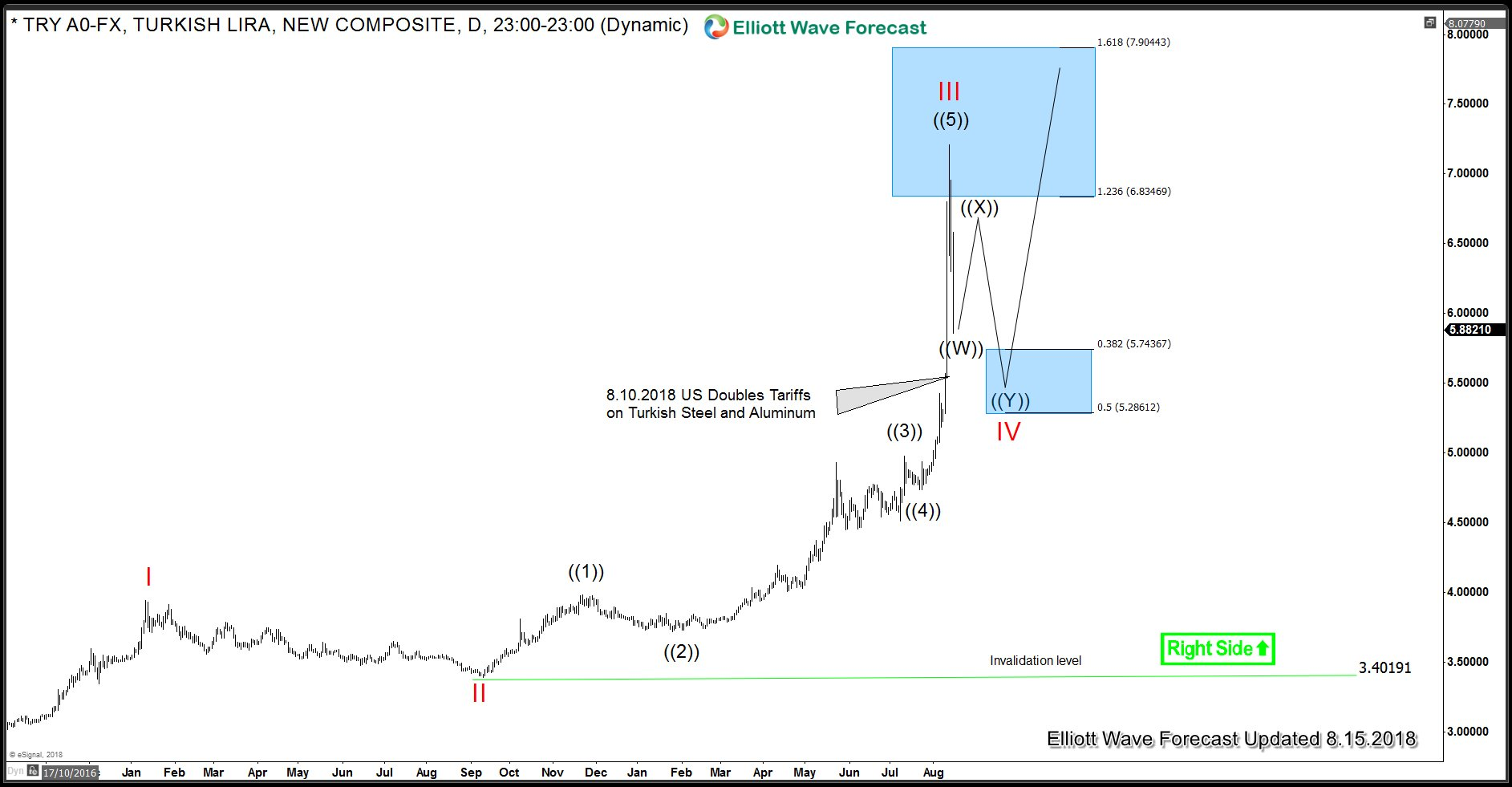 USDTRY - Turkish Lira Daily Elliott Wave Analysis