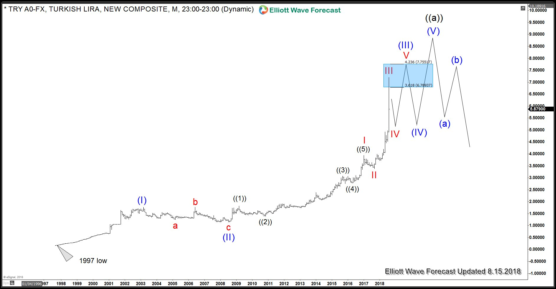 USDTRY (Turkish Lira) Monthly Elliott Wave Analysis