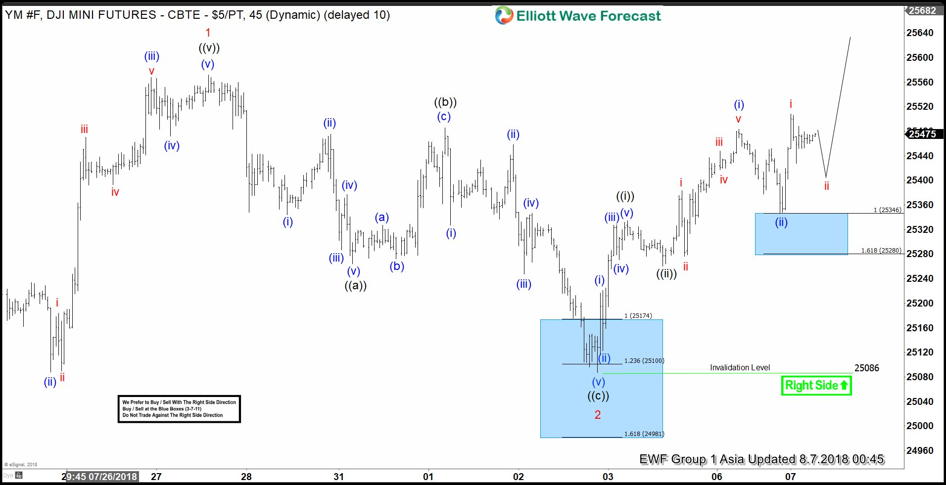 Dow Futures (YM_F) Elliott Wave View: Reacting Higher From Blue box